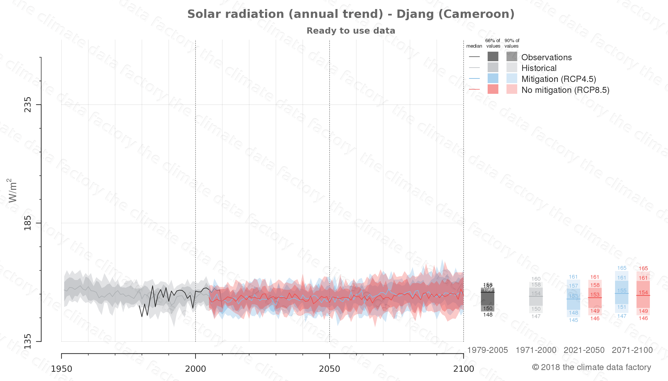 Graphic of projected solar radiation for Djang (Cameroon) under two climate change mitigation policy scenarios (RCP4.5, RCP8.5). Represented climate data are processed (bias-adjusted and quality controlled) data from IPCC models. https://theclimatedatafactory.com