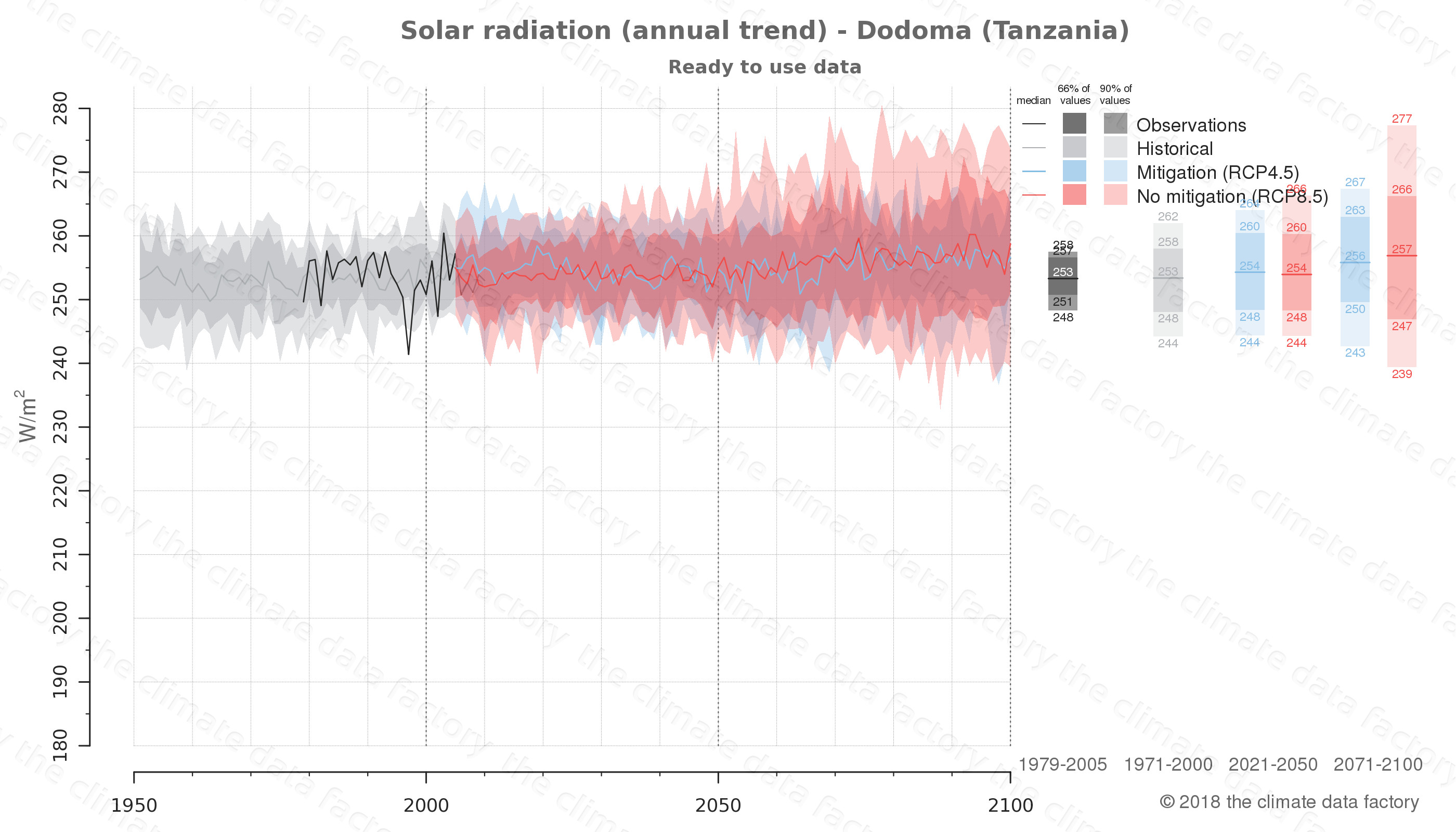 Graphic of projected solar radiation for Dodoma (Tanzania) under two climate change mitigation policy scenarios (RCP4.5, RCP8.5). Represented climate data are processed (bias-adjusted and quality controlled) data from IPCC models. https://theclimatedatafactory.com