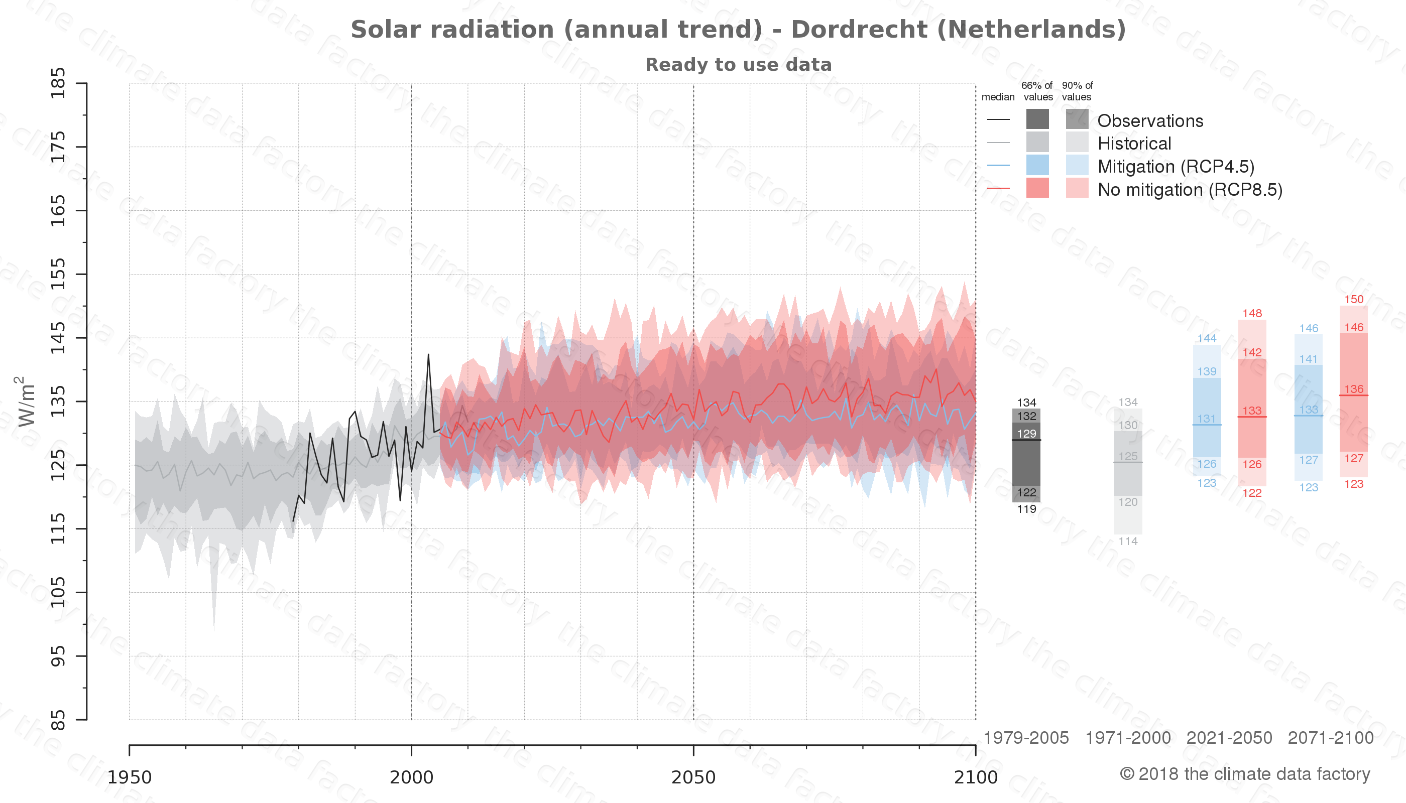 Graphic of projected solar radiation for Dordrecht (Netherlands) under two climate change mitigation policy scenarios (RCP4.5, RCP8.5). Represented climate data are processed (bias-adjusted and quality controlled) data from IPCC models. https://theclimatedatafactory.com