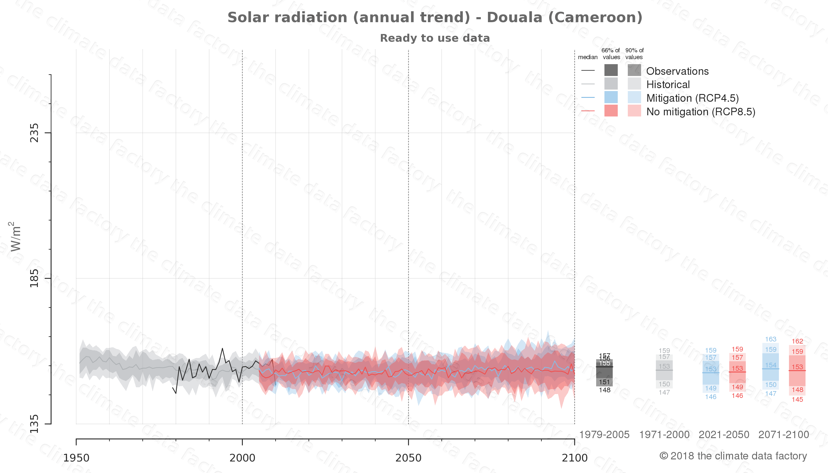 Graphic of projected solar radiation for Douala (Cameroon) under two climate change mitigation policy scenarios (RCP4.5, RCP8.5). Represented climate data are processed (bias-adjusted and quality controlled) data from IPCC models. https://theclimatedatafactory.com