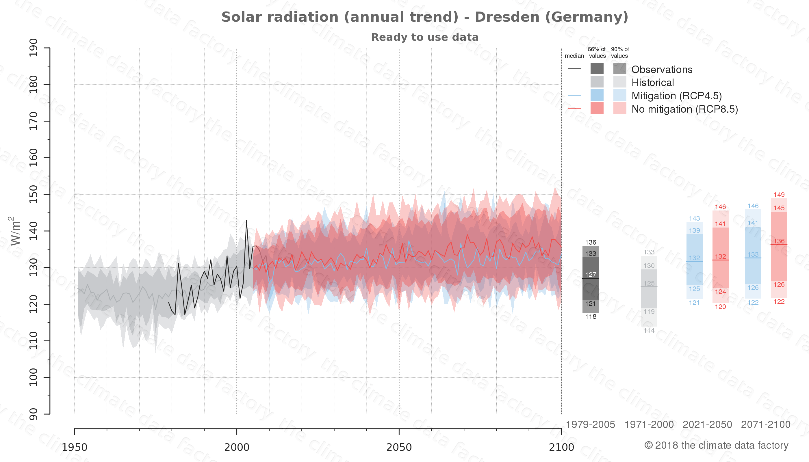 Graphic of projected solar radiation for Dresden (Germany) under two climate change mitigation policy scenarios (RCP4.5, RCP8.5). Represented climate data are processed (bias-adjusted and quality controlled) data from IPCC models. https://theclimatedatafactory.com