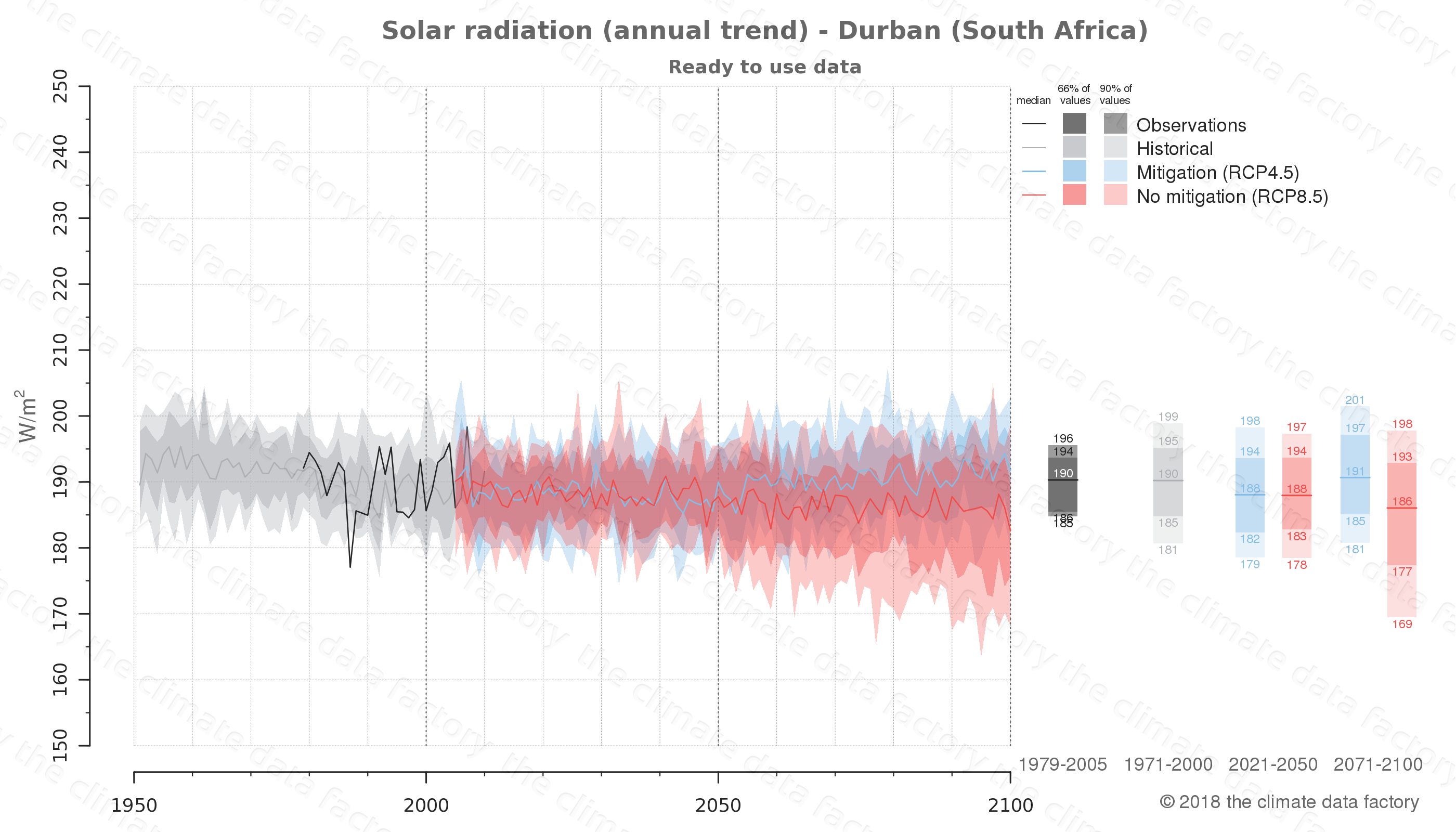 Graphic of projected solar radiation for Durban (South Africa) under two climate change mitigation policy scenarios (RCP4.5, RCP8.5). Represented climate data are processed (bias-adjusted and quality controlled) data from IPCC models. https://theclimatedatafactory.com
