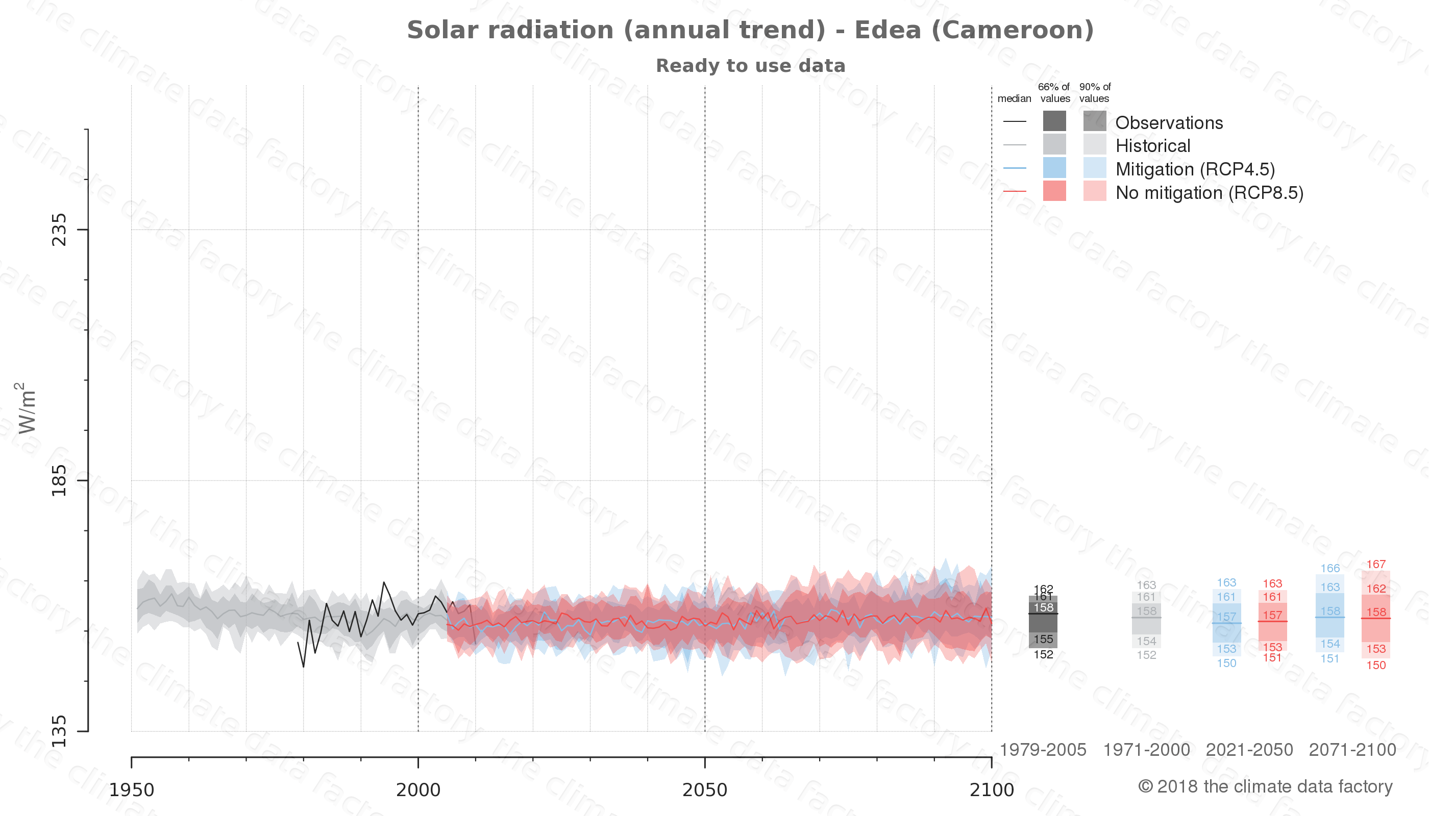 Graphic of projected solar radiation for Edea (Cameroon) under two climate change mitigation policy scenarios (RCP4.5, RCP8.5). Represented climate data are processed (bias-adjusted and quality controlled) data from IPCC models. https://theclimatedatafactory.com