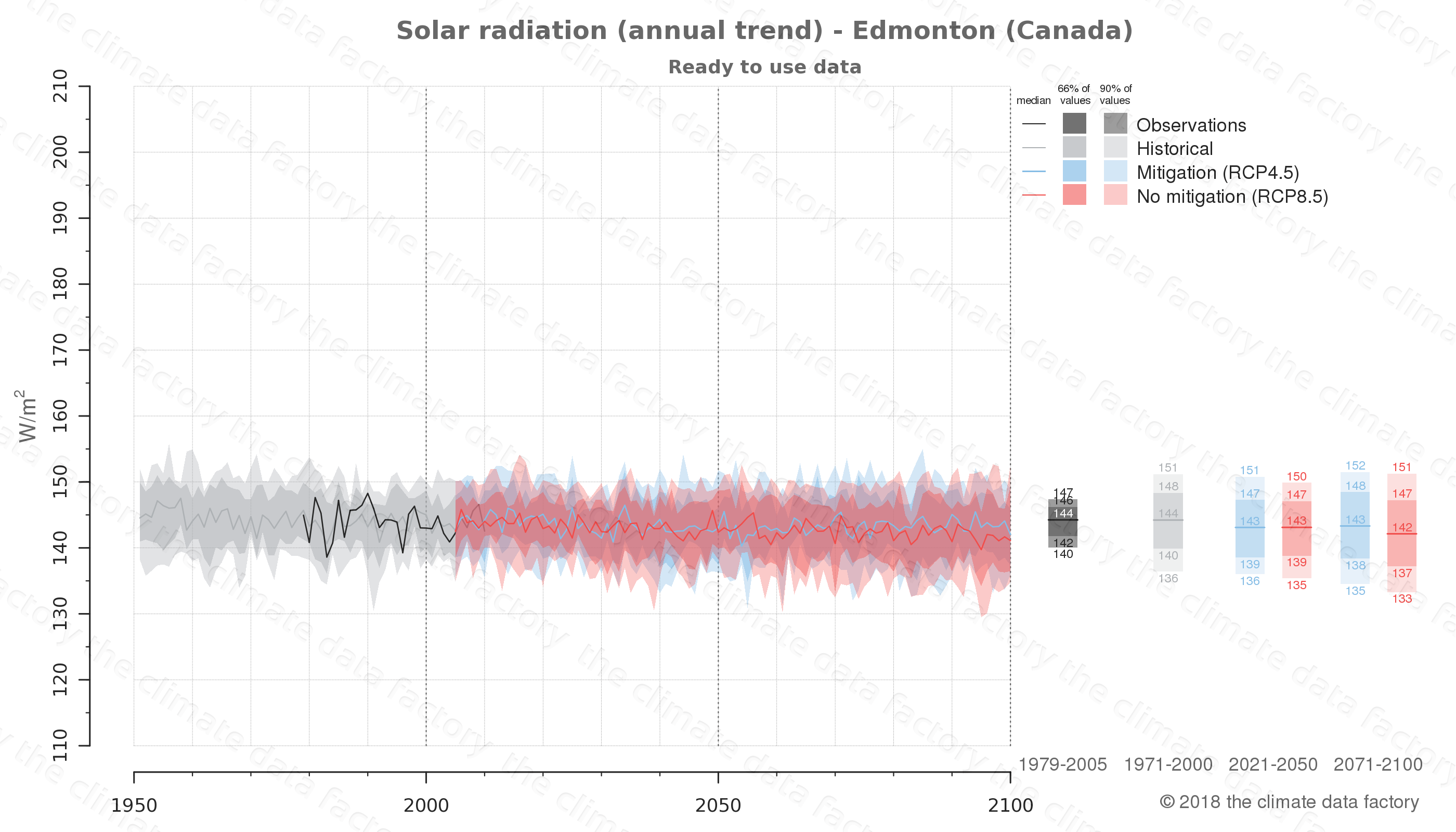 Graphic of projected solar radiation for Edmonton (Canada) under two climate change mitigation policy scenarios (RCP4.5, RCP8.5). Represented climate data are processed (bias-adjusted and quality controlled) data from IPCC models. https://theclimatedatafactory.com
