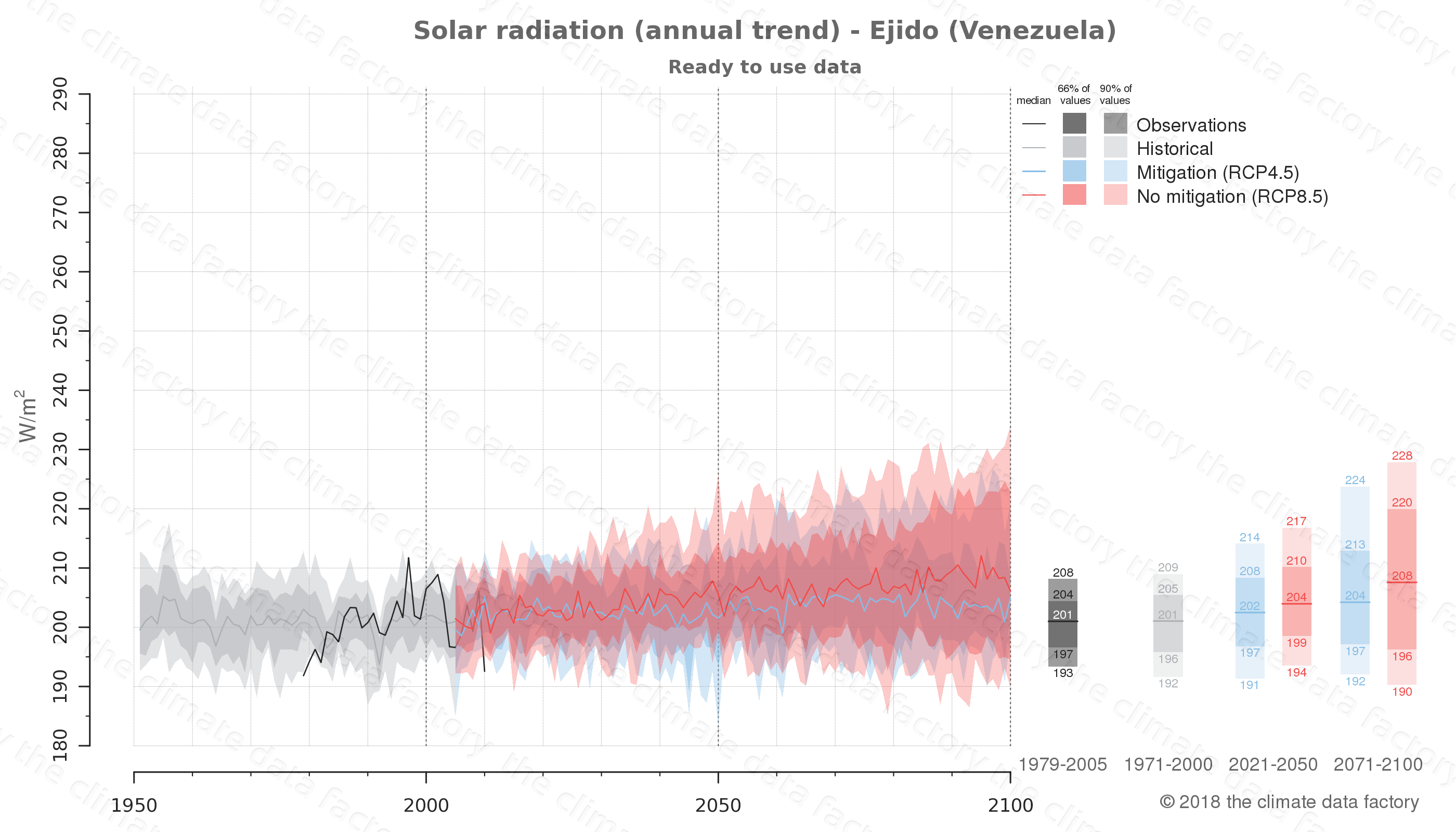 Graphic of projected solar radiation for Ejido (Venezuela) under two climate change mitigation policy scenarios (RCP4.5, RCP8.5). Represented climate data are processed (bias-adjusted and quality controlled) data from IPCC models. https://theclimatedatafactory.com