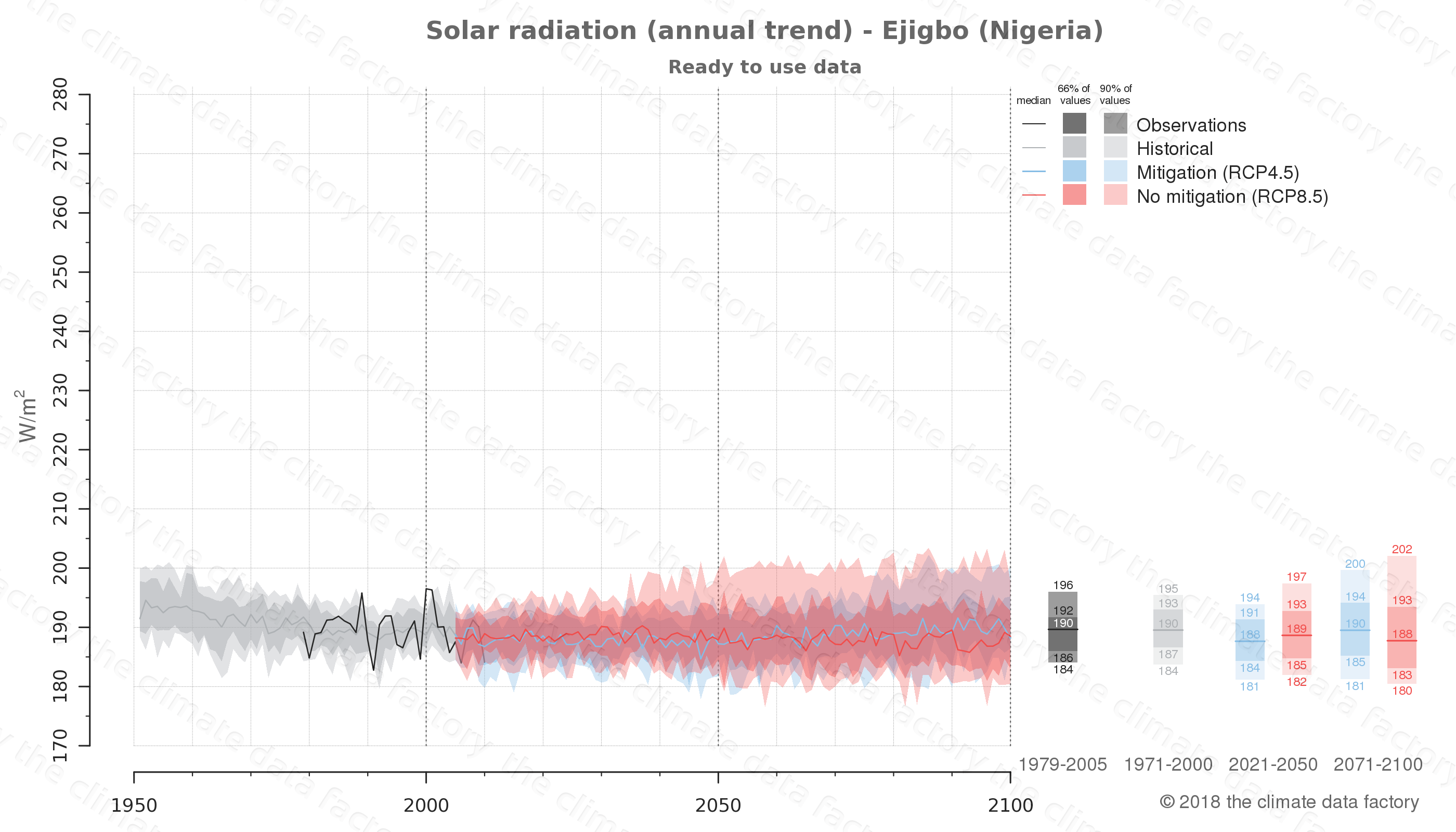 Graphic of projected solar radiation for Ejigbo (Nigeria) under two climate change mitigation policy scenarios (RCP4.5, RCP8.5). Represented climate data are processed (bias-adjusted and quality controlled) data from IPCC models. https://theclimatedatafactory.com