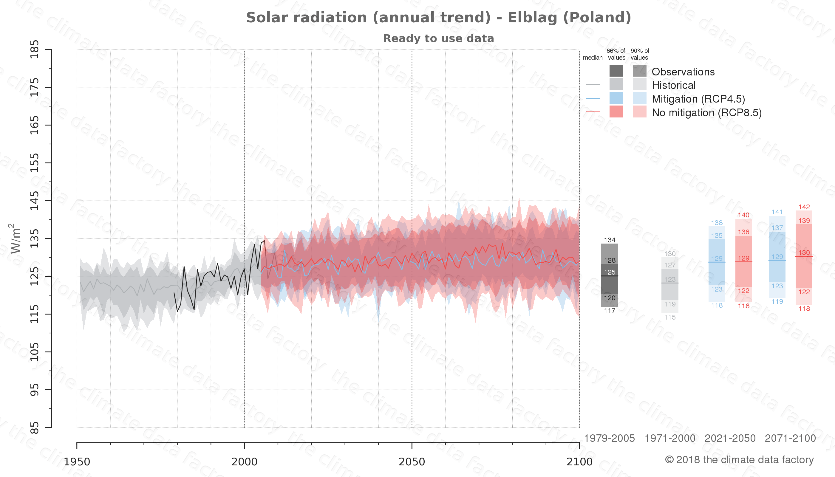Graphic of projected solar radiation for Elblag (Poland) under two climate change mitigation policy scenarios (RCP4.5, RCP8.5). Represented climate data are processed (bias-adjusted and quality controlled) data from IPCC models. https://theclimatedatafactory.com