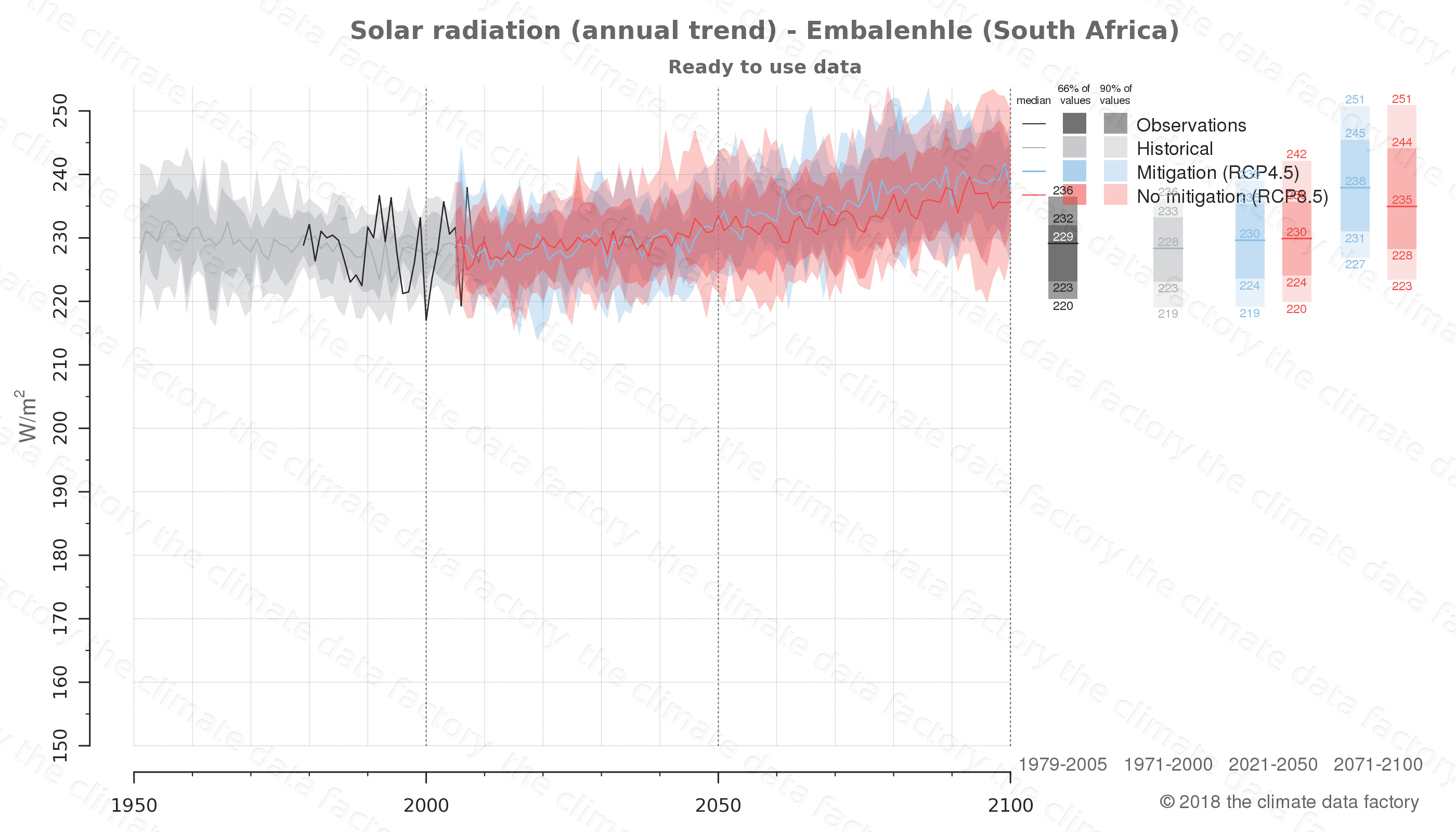 Graphic of projected solar radiation for Embalenhle (South Africa) under two climate change mitigation policy scenarios (RCP4.5, RCP8.5). Represented climate data are processed (bias-adjusted and quality controlled) data from IPCC models. https://theclimatedatafactory.com