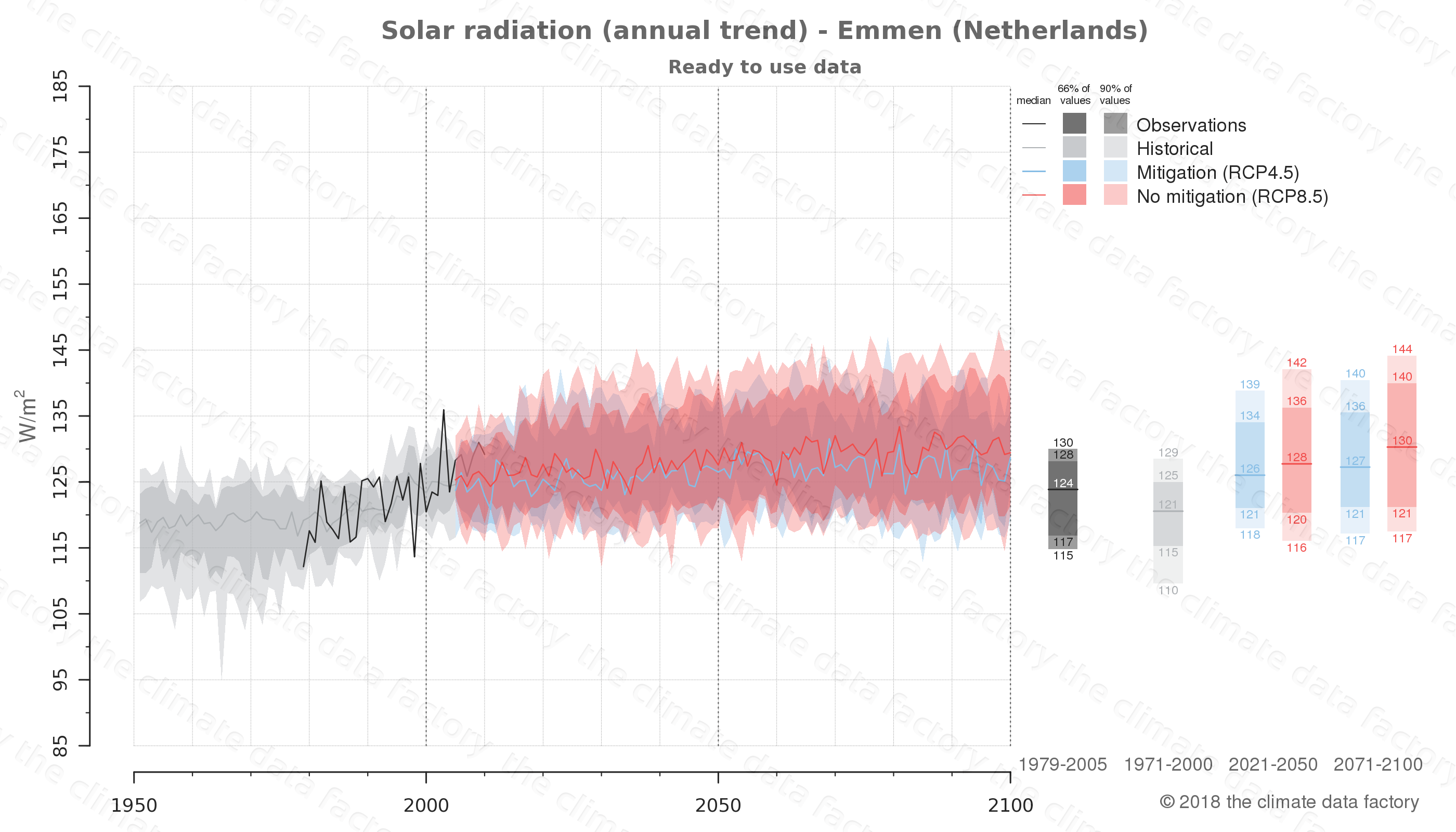 Graphic of projected solar radiation for Emmen (Netherlands) under two climate change mitigation policy scenarios (RCP4.5, RCP8.5). Represented climate data are processed (bias-adjusted and quality controlled) data from IPCC models. https://theclimatedatafactory.com