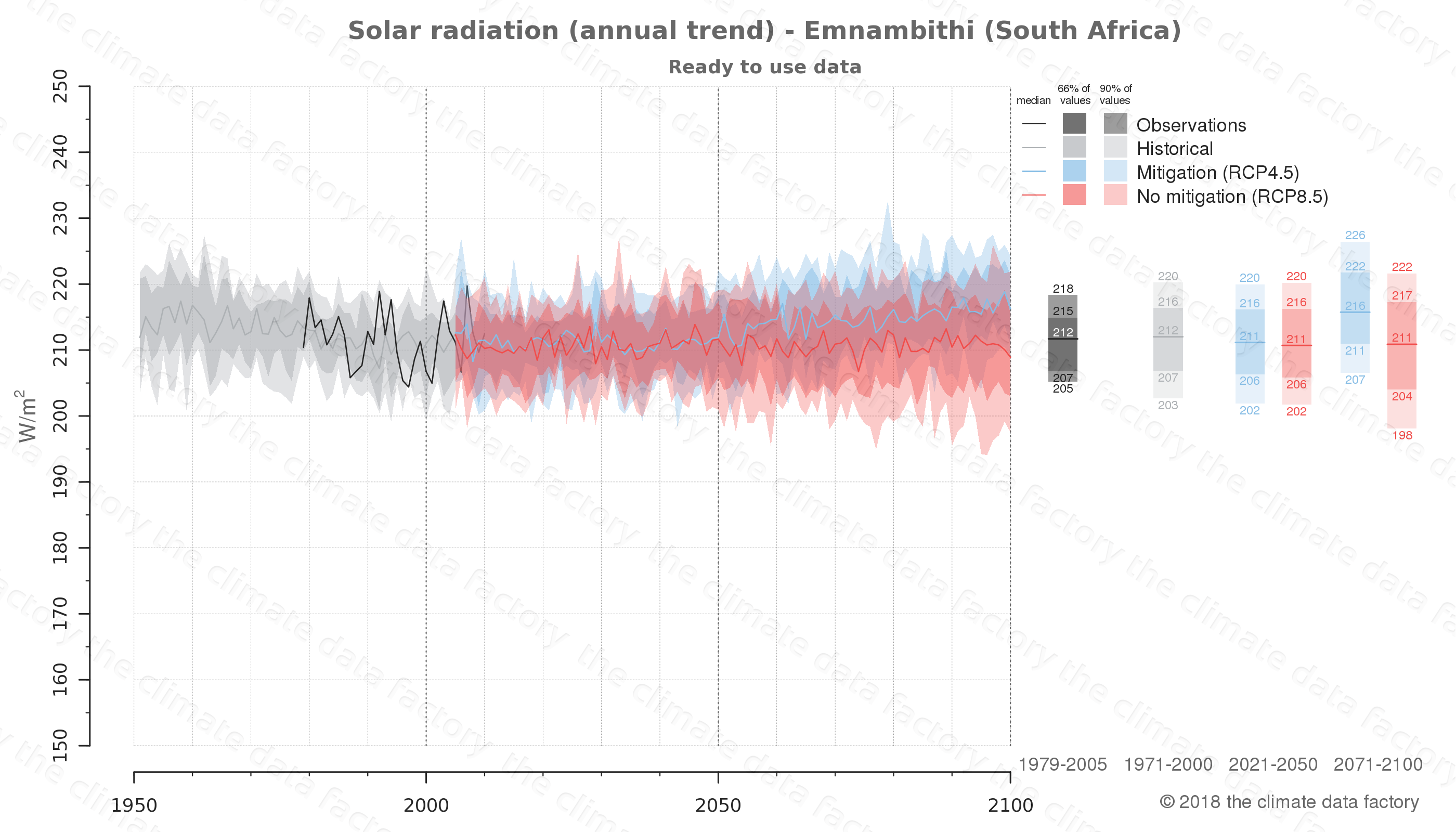 Graphic of projected solar radiation for Emnambithi (South Africa) under two climate change mitigation policy scenarios (RCP4.5, RCP8.5). Represented climate data are processed (bias-adjusted and quality controlled) data from IPCC models. https://theclimatedatafactory.com