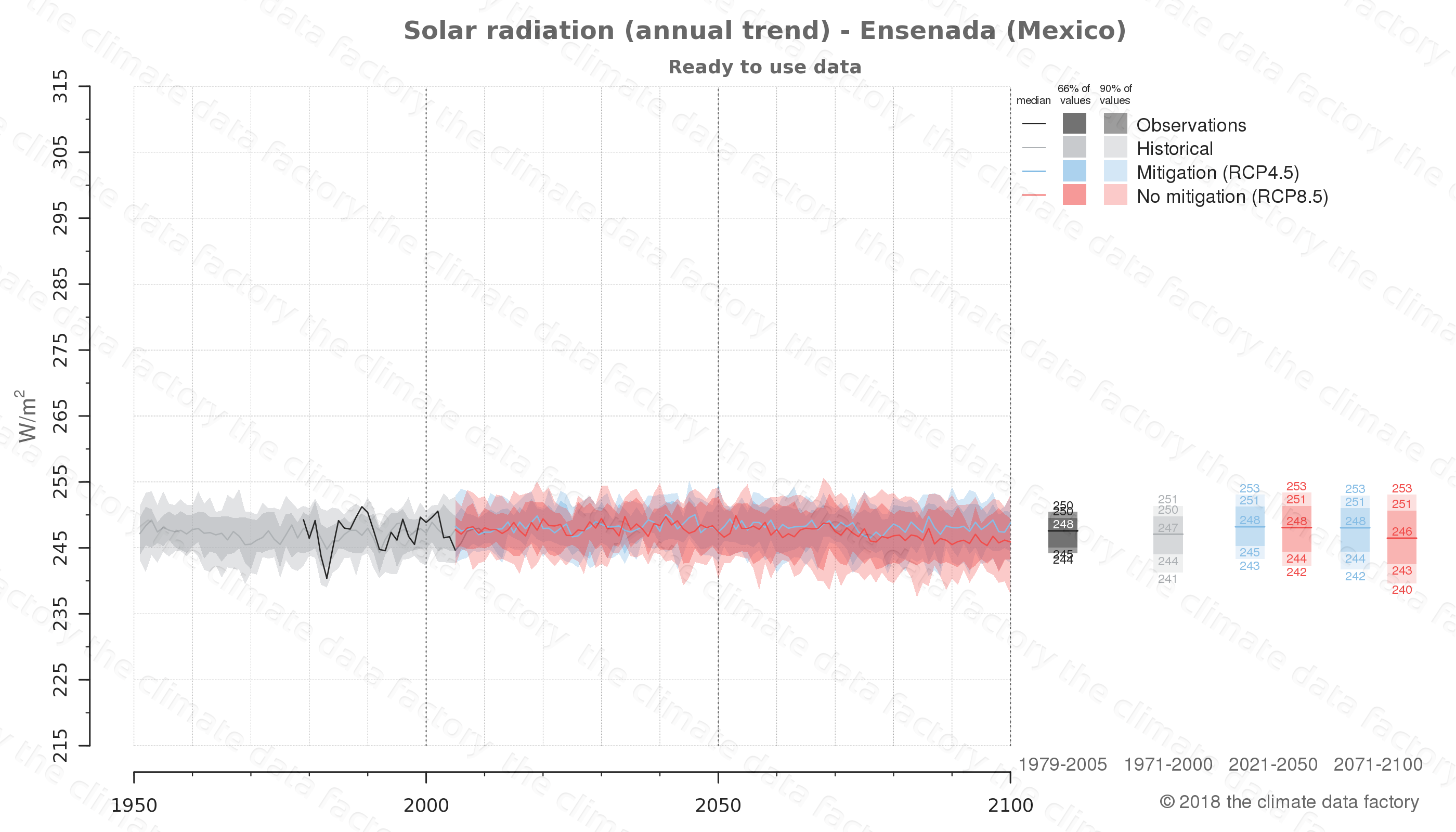 Graphic of projected solar radiation for Ensenada (Mexico) under two climate change mitigation policy scenarios (RCP4.5, RCP8.5). Represented climate data are processed (bias-adjusted and quality controlled) data from IPCC models. https://theclimatedatafactory.com