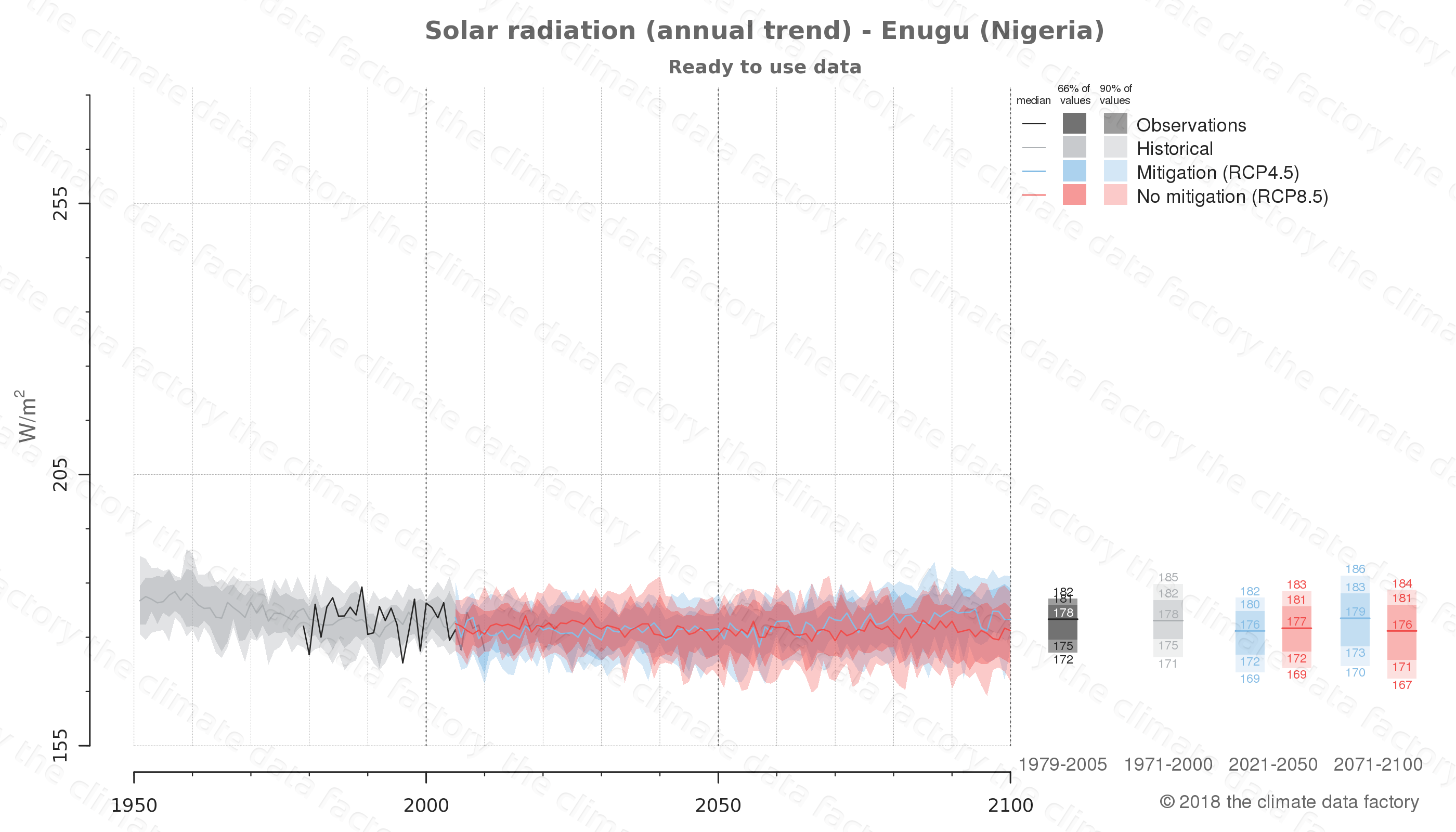 Graphic of projected solar radiation for Enugu (Nigeria) under two climate change mitigation policy scenarios (RCP4.5, RCP8.5). Represented climate data are processed (bias-adjusted and quality controlled) data from IPCC models. https://theclimatedatafactory.com