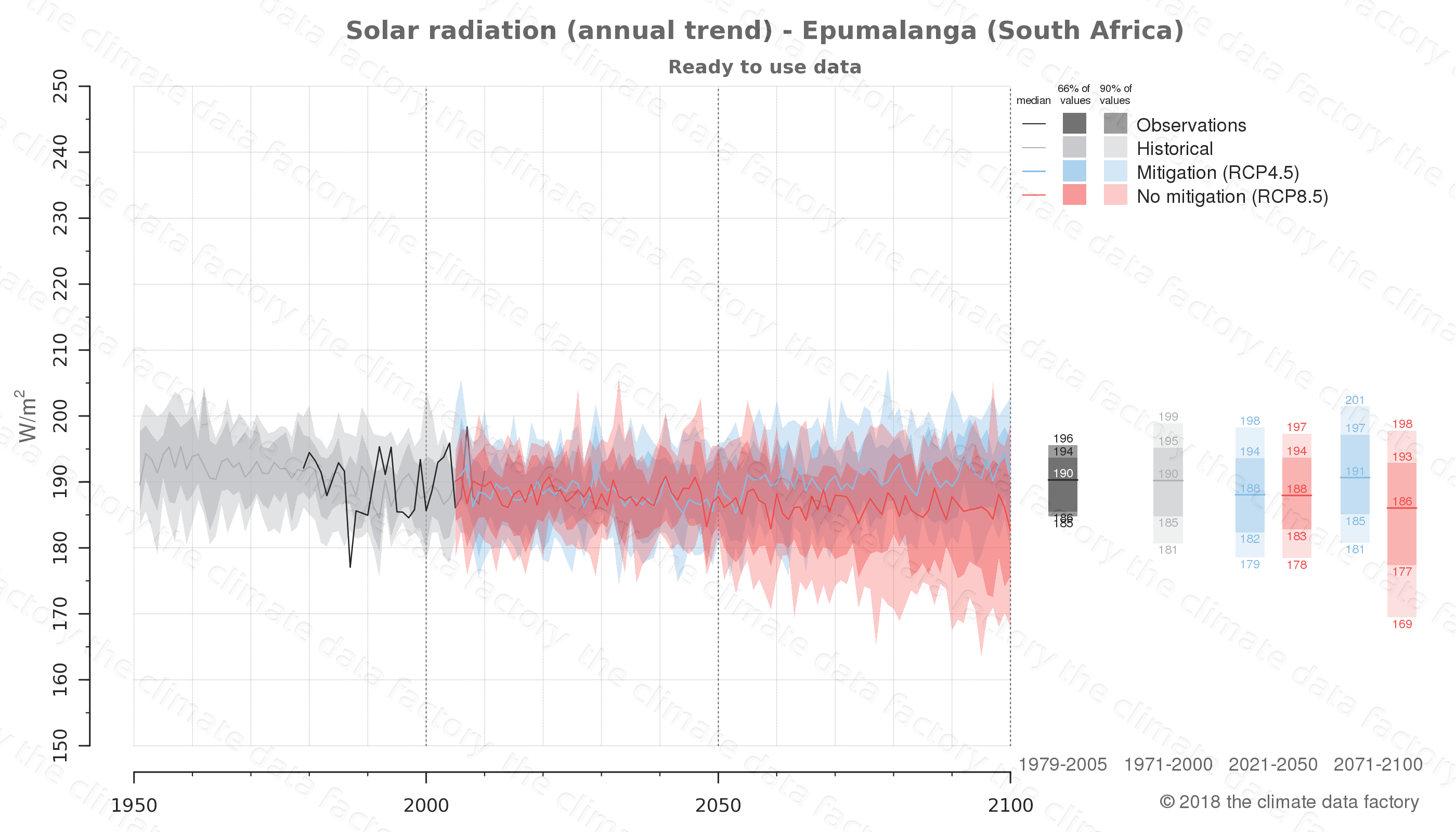 Graphic of projected solar radiation for Epumalanga (South Africa) under two climate change mitigation policy scenarios (RCP4.5, RCP8.5). Represented climate data are processed (bias-adjusted and quality controlled) data from IPCC models. https://theclimatedatafactory.com