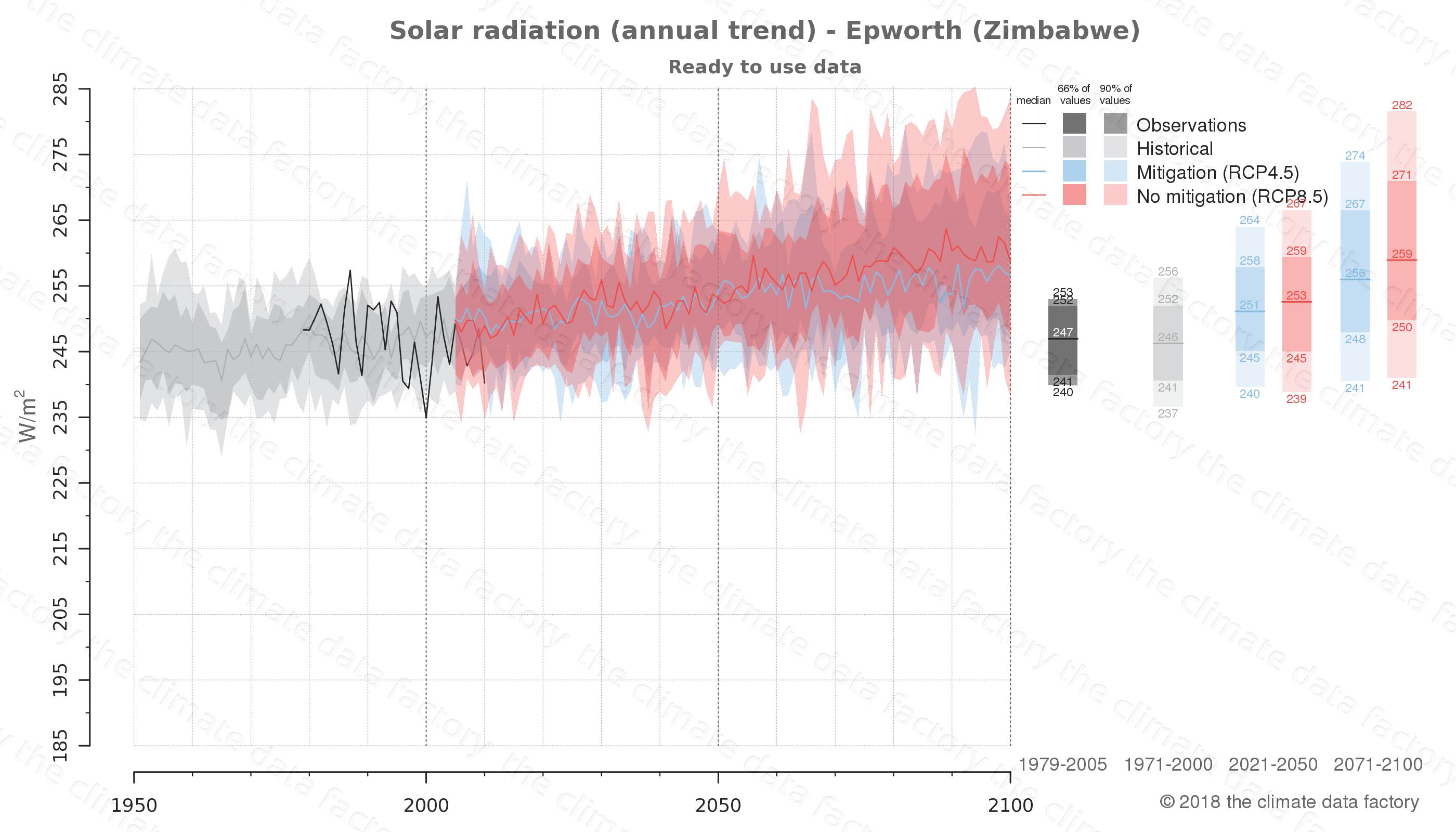 Graphic of projected solar radiation for Epworth (Zimbabwe) under two climate change mitigation policy scenarios (RCP4.5, RCP8.5). Represented climate data are processed (bias-adjusted and quality controlled) data from IPCC models. https://theclimatedatafactory.com