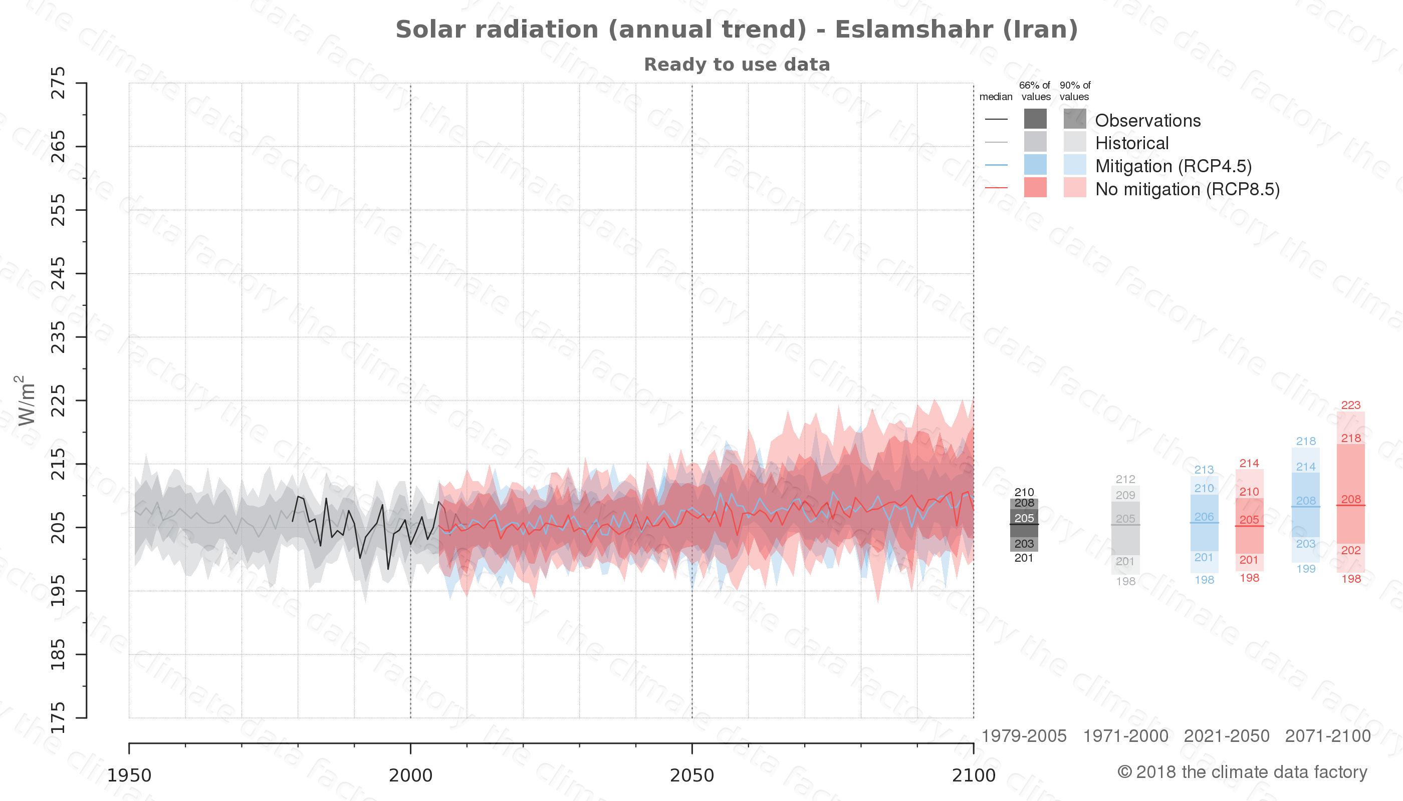 Graphic of projected solar radiation for Eslamshahr (Iran) under two climate change mitigation policy scenarios (RCP4.5, RCP8.5). Represented climate data are processed (bias-adjusted and quality controlled) data from IPCC models. https://theclimatedatafactory.com