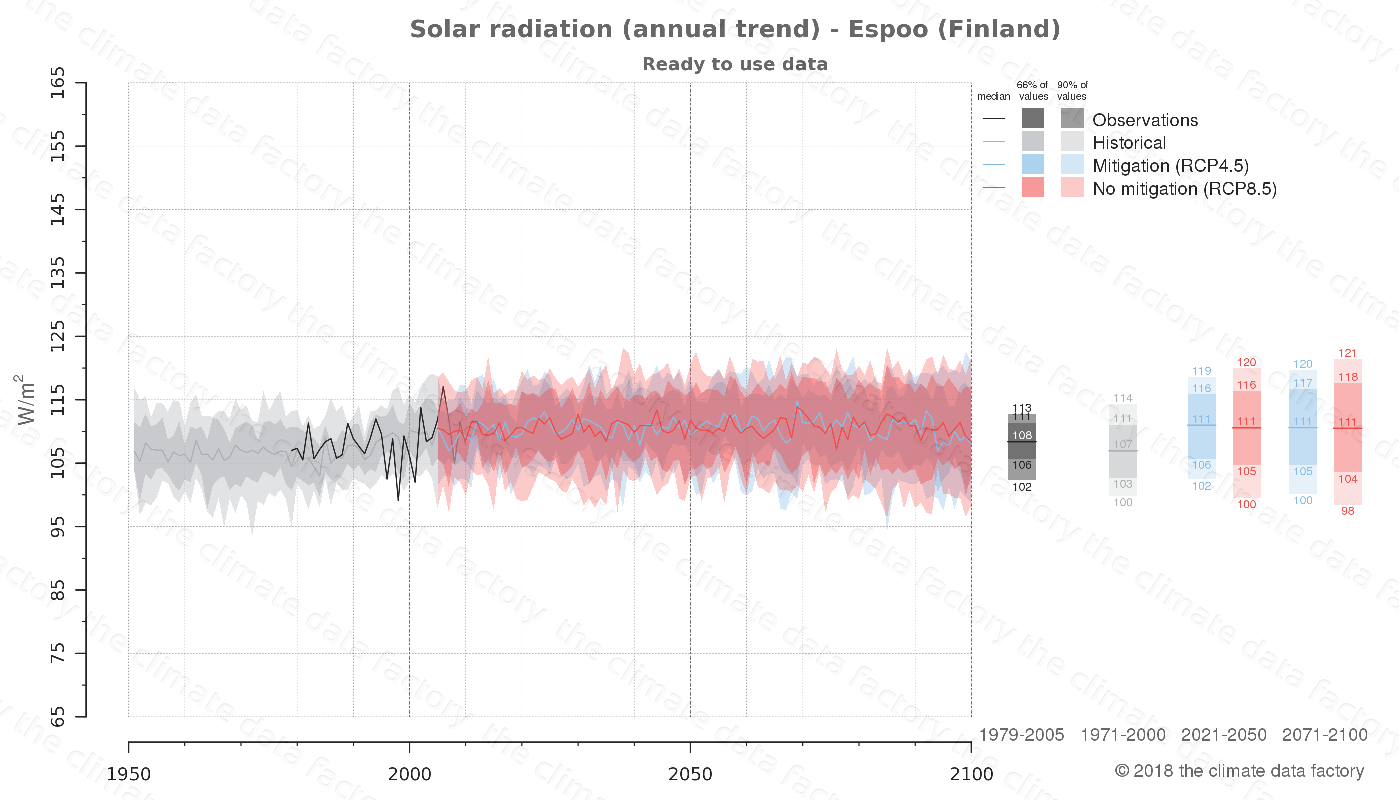 Graphic of projected solar radiation for Espoo (Finland) under two climate change mitigation policy scenarios (RCP4.5, RCP8.5). Represented climate data are processed (bias-adjusted and quality controlled) data from IPCC models. https://theclimatedatafactory.com