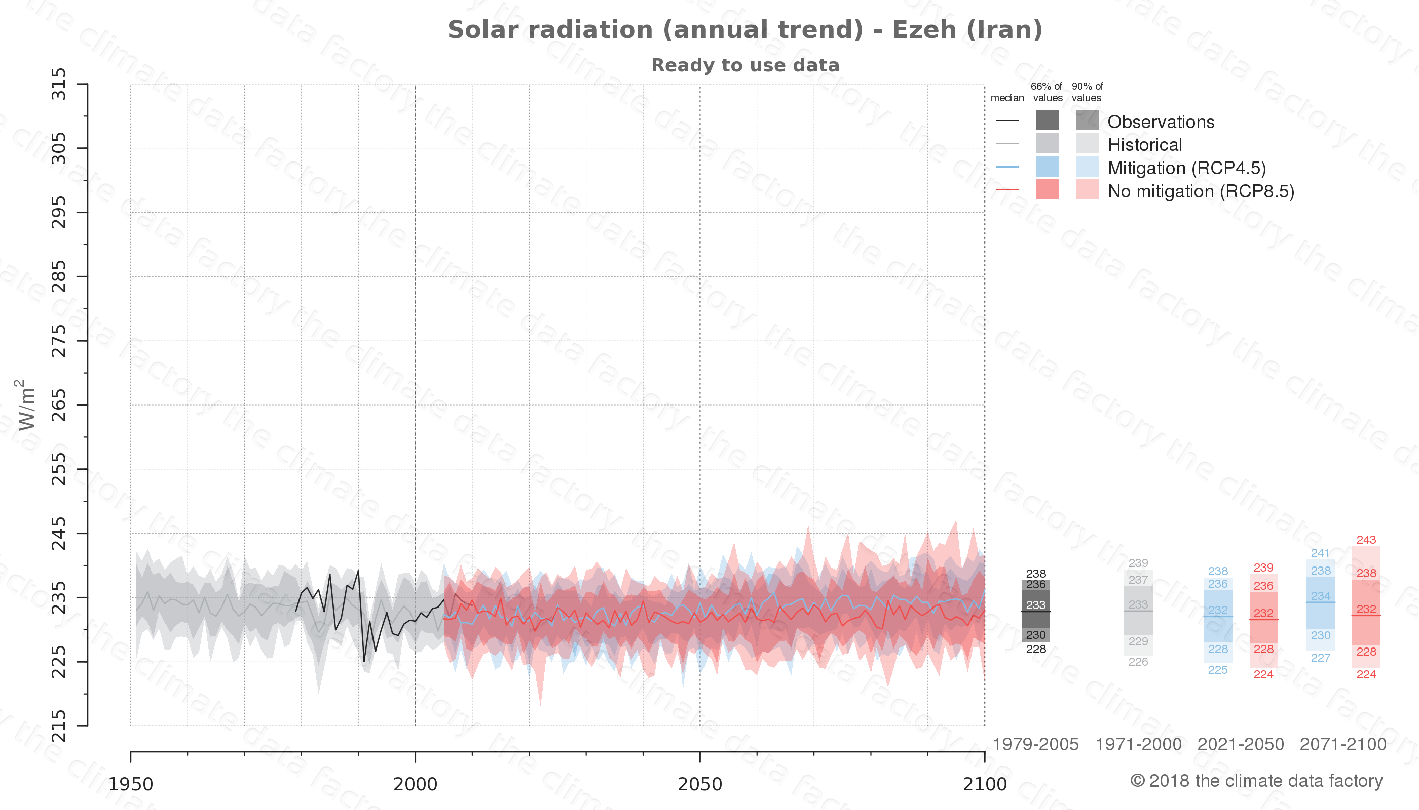 Graphic of projected solar radiation for Ezeh (Iran) under two climate change mitigation policy scenarios (RCP4.5, RCP8.5). Represented climate data are processed (bias-adjusted and quality controlled) data from IPCC models. https://theclimatedatafactory.com