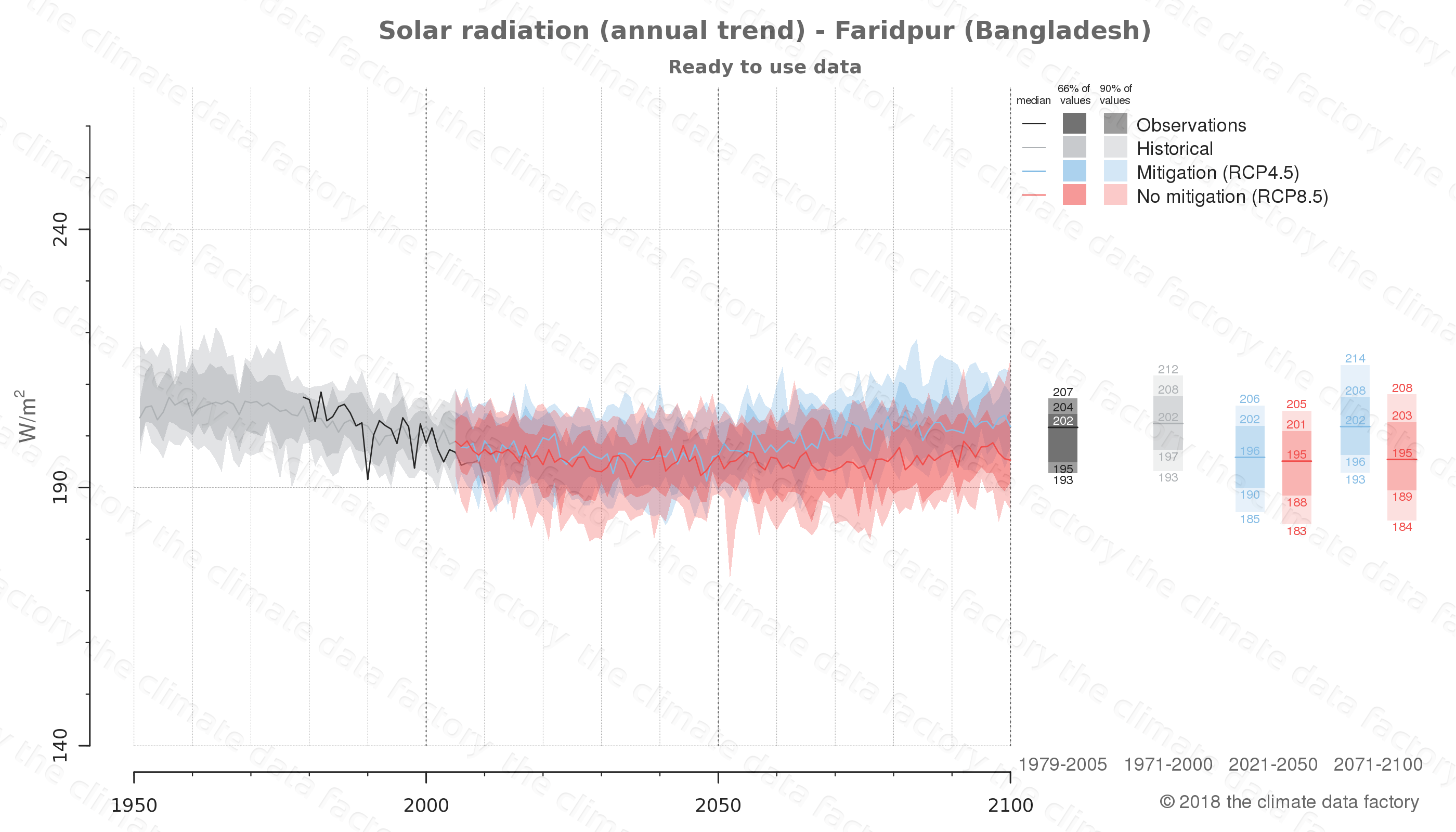 Graphic of projected solar radiation for Faridpur (Bangladesh) under two climate change mitigation policy scenarios (RCP4.5, RCP8.5). Represented climate data are processed (bias-adjusted and quality controlled) data from IPCC models. https://theclimatedatafactory.com