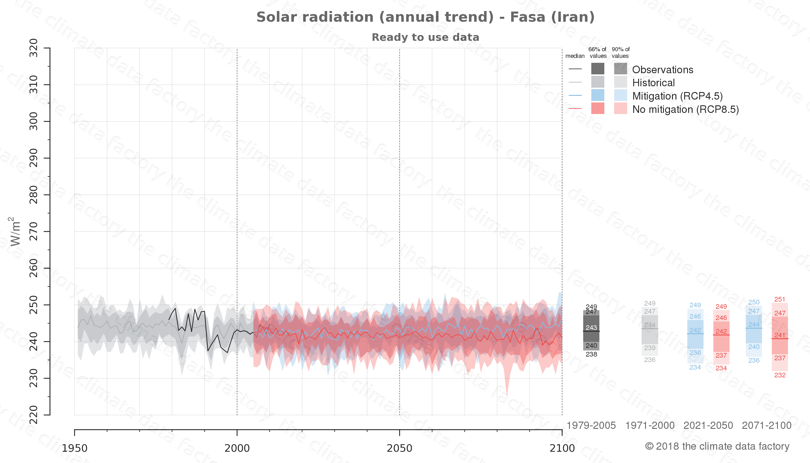 Graphic of projected solar radiation for Fasa (Iran) under two climate change mitigation policy scenarios (RCP4.5, RCP8.5). Represented climate data are processed (bias-adjusted and quality controlled) data from IPCC models. https://theclimatedatafactory.com