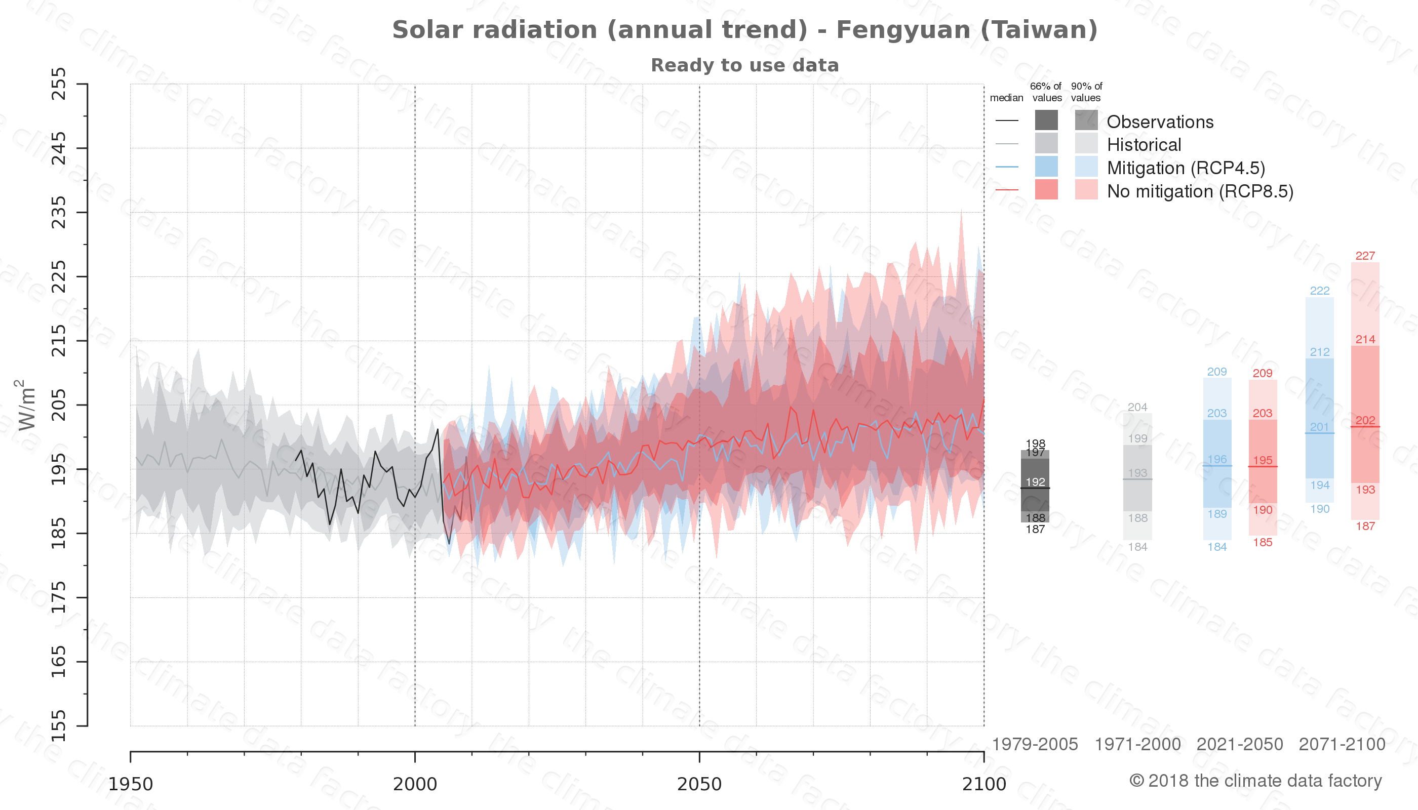 Graphic of projected solar radiation for Fengyuan (Taiwan) under two climate change mitigation policy scenarios (RCP4.5, RCP8.5). Represented climate data are processed (bias-adjusted and quality controlled) data from IPCC models. https://theclimatedatafactory.com