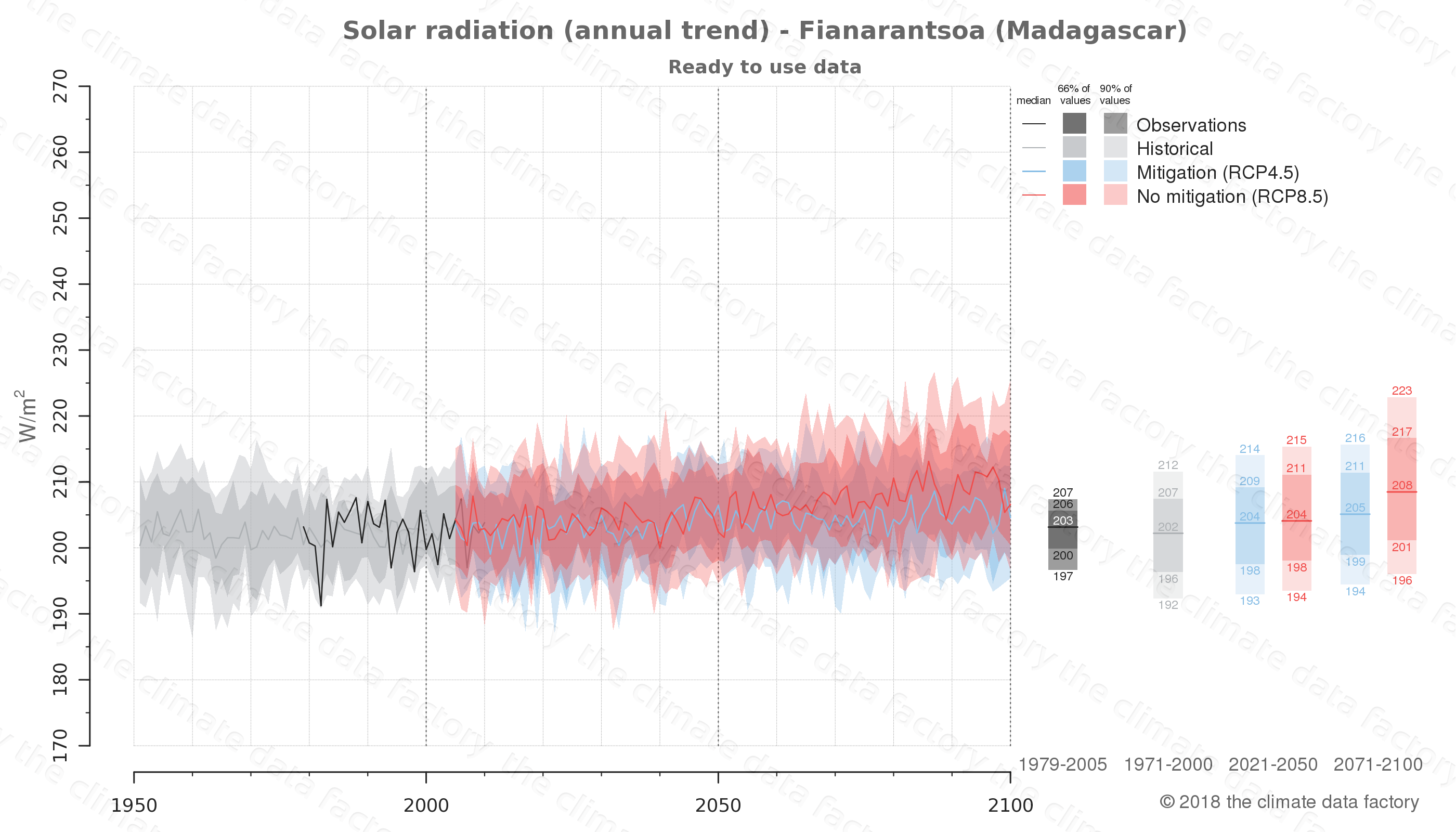 Graphic of projected solar radiation for Fianarantsoa (Madagascar) under two climate change mitigation policy scenarios (RCP4.5, RCP8.5). Represented climate data are processed (bias-adjusted and quality controlled) data from IPCC models. https://theclimatedatafactory.com