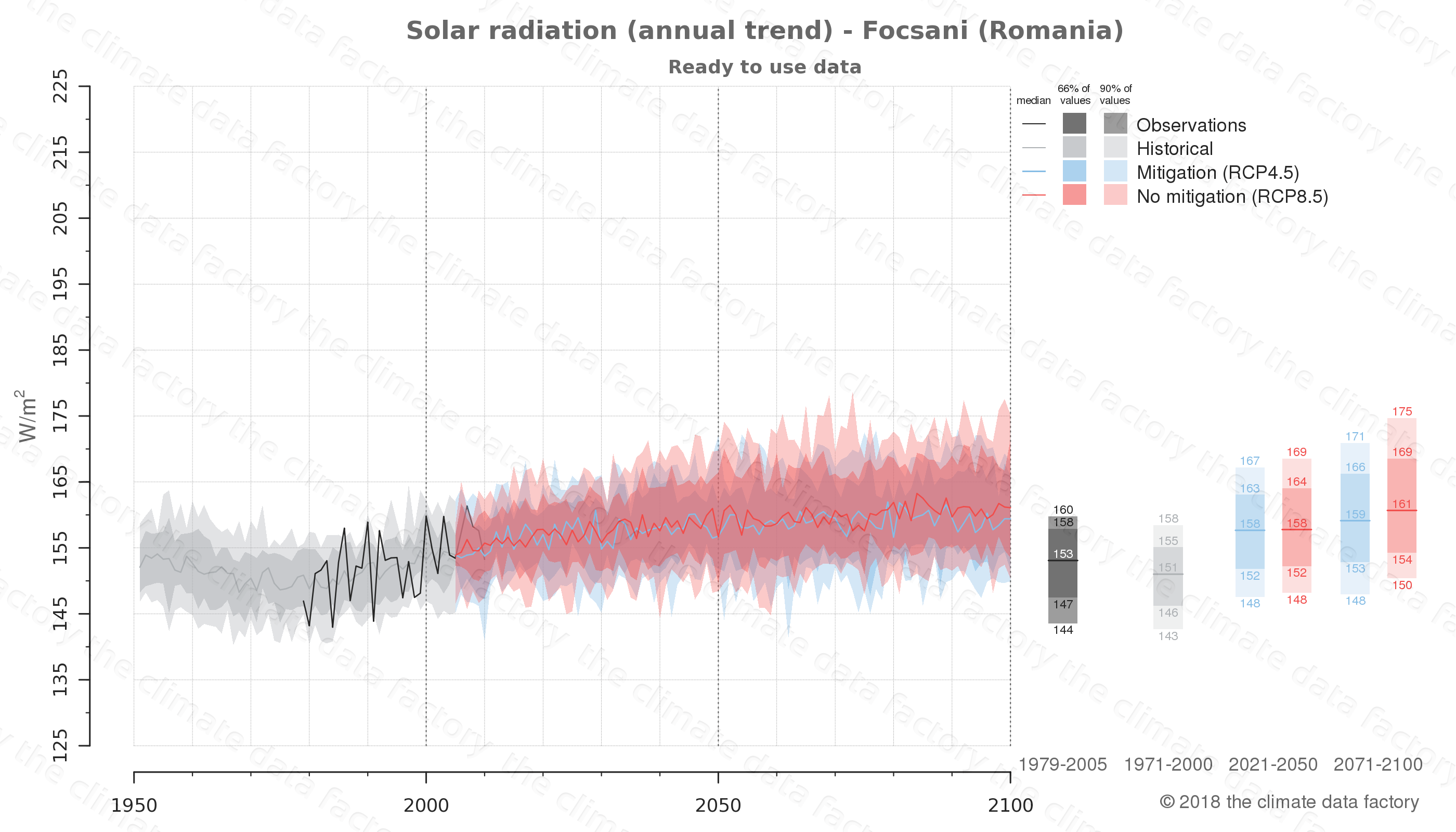 Graphic of projected solar radiation for Focsani (Romania) under two climate change mitigation policy scenarios (RCP4.5, RCP8.5). Represented climate data are processed (bias-adjusted and quality controlled) data from IPCC models. https://theclimatedatafactory.com