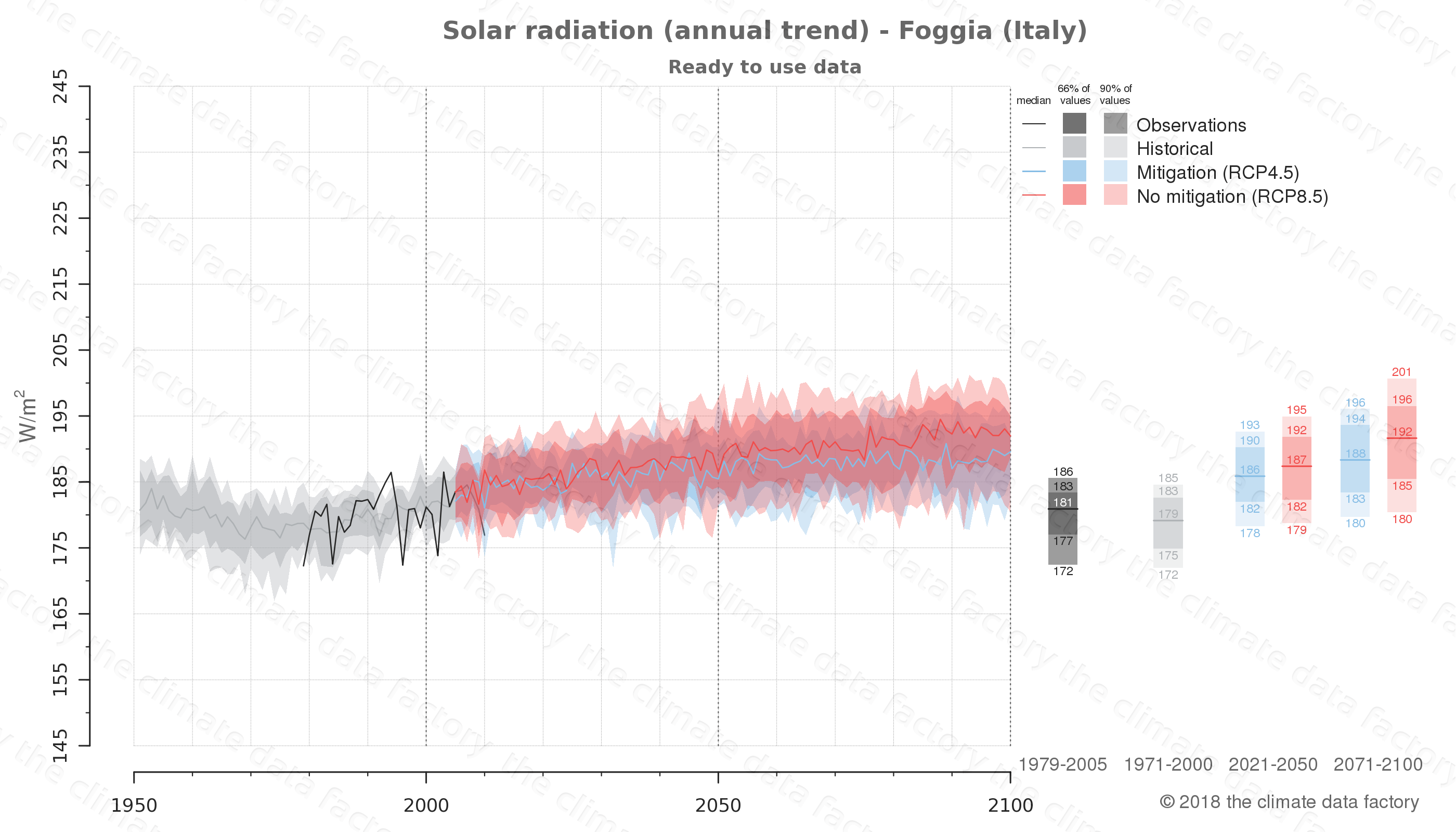Graphic of projected solar radiation for Foggia (Italy) under two climate change mitigation policy scenarios (RCP4.5, RCP8.5). Represented climate data are processed (bias-adjusted and quality controlled) data from IPCC models. https://theclimatedatafactory.com
