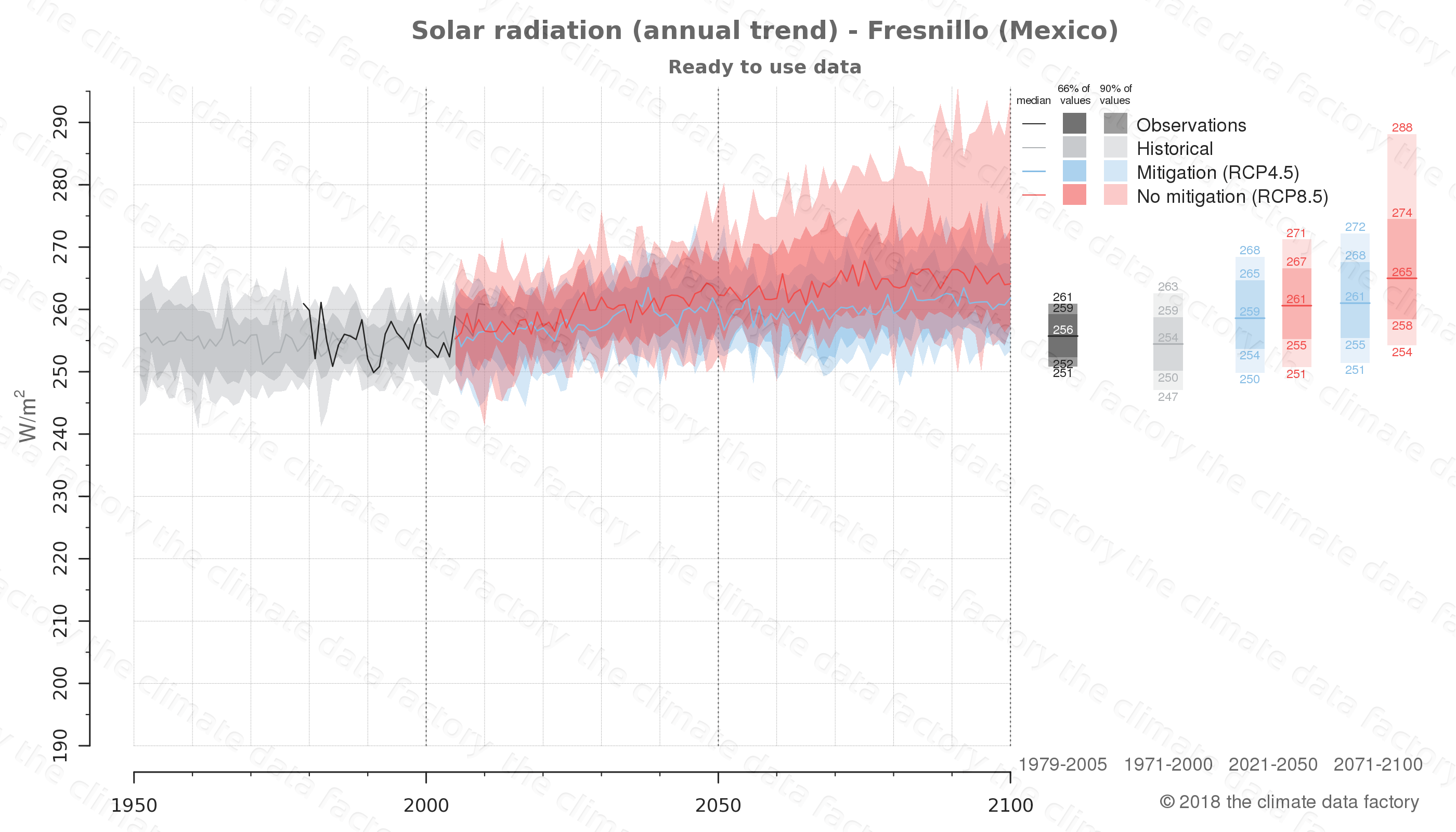Graphic of projected solar radiation for Fresnillo (Mexico) under two climate change mitigation policy scenarios (RCP4.5, RCP8.5). Represented climate data are processed (bias-adjusted and quality controlled) data from IPCC models. https://theclimatedatafactory.com