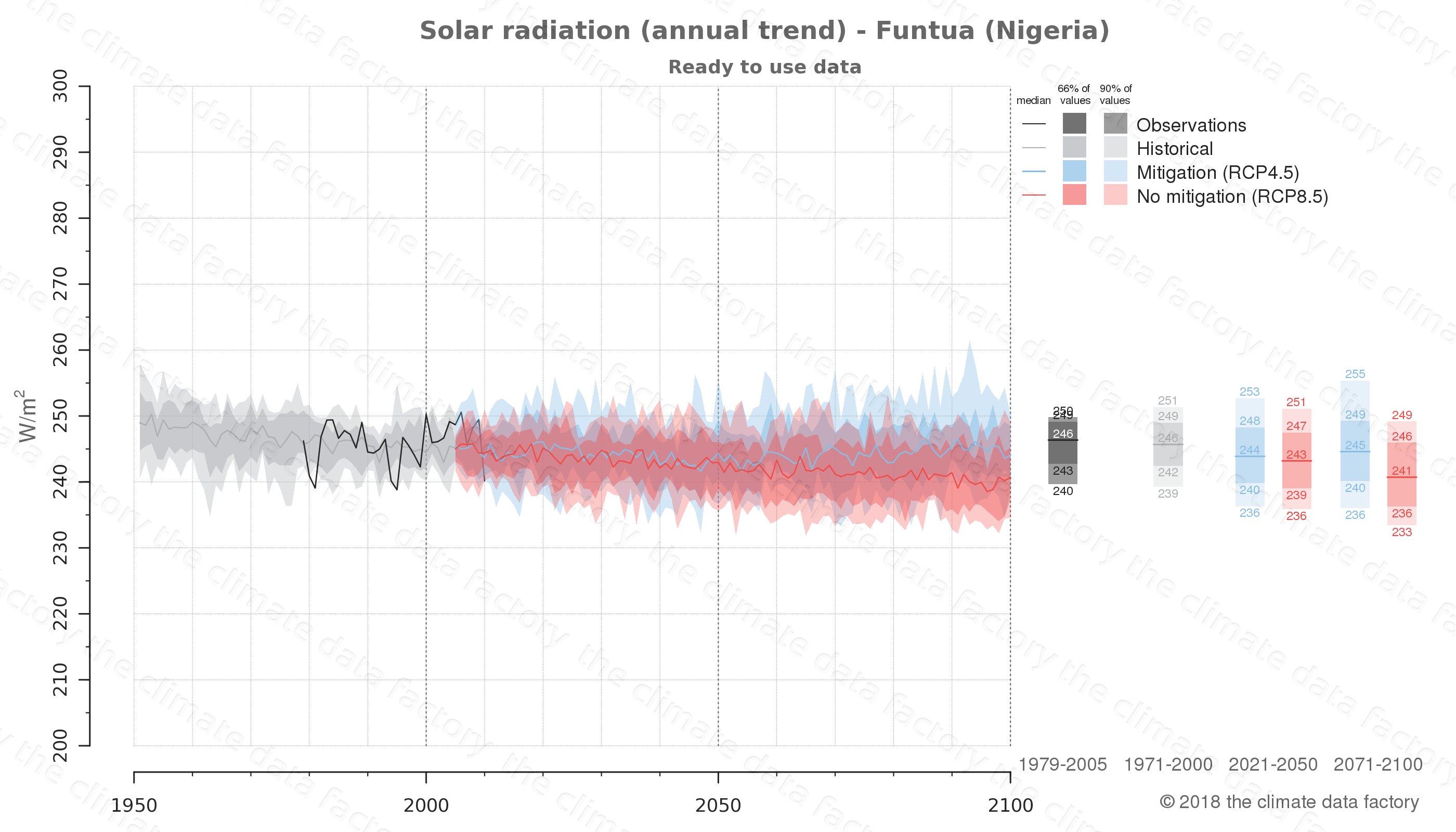 Graphic of projected solar radiation for Funtua (Nigeria) under two climate change mitigation policy scenarios (RCP4.5, RCP8.5). Represented climate data are processed (bias-adjusted and quality controlled) data from IPCC models. https://theclimatedatafactory.com