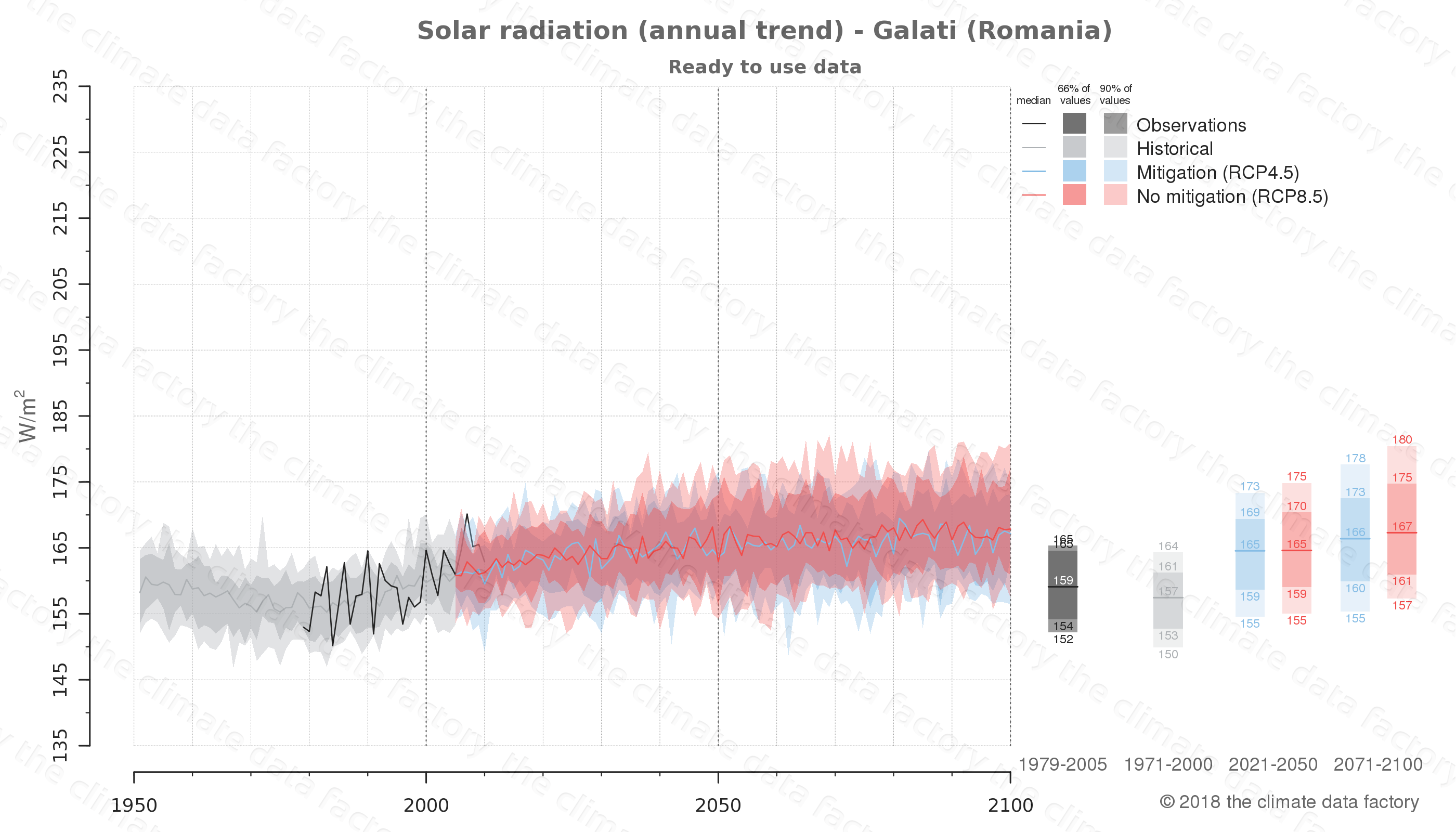 Graphic of projected solar radiation for Galati (Romania) under two climate change mitigation policy scenarios (RCP4.5, RCP8.5). Represented climate data are processed (bias-adjusted and quality controlled) data from IPCC models. https://theclimatedatafactory.com