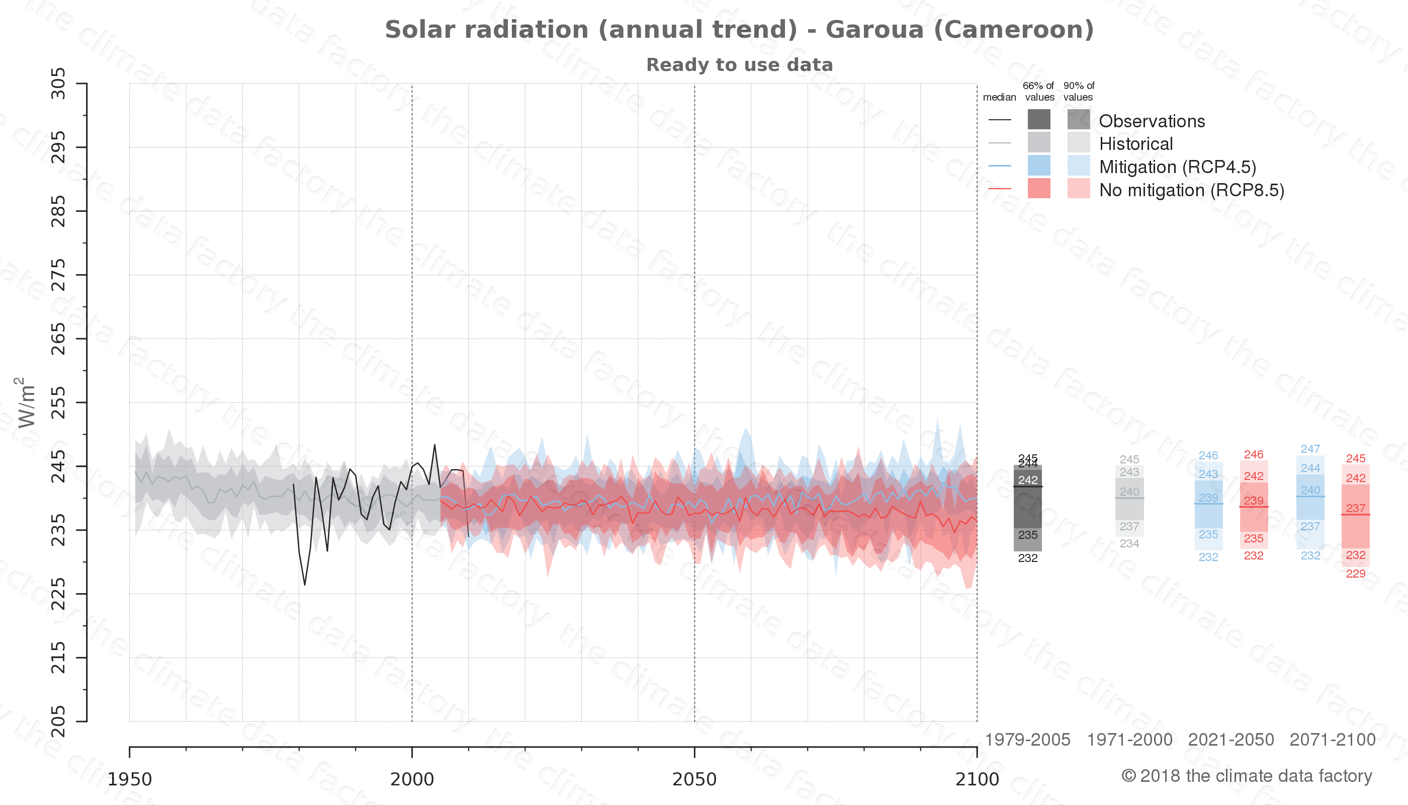 Graphic of projected solar radiation for Garoua (Cameroon) under two climate change mitigation policy scenarios (RCP4.5, RCP8.5). Represented climate data are processed (bias-adjusted and quality controlled) data from IPCC models. https://theclimatedatafactory.com
