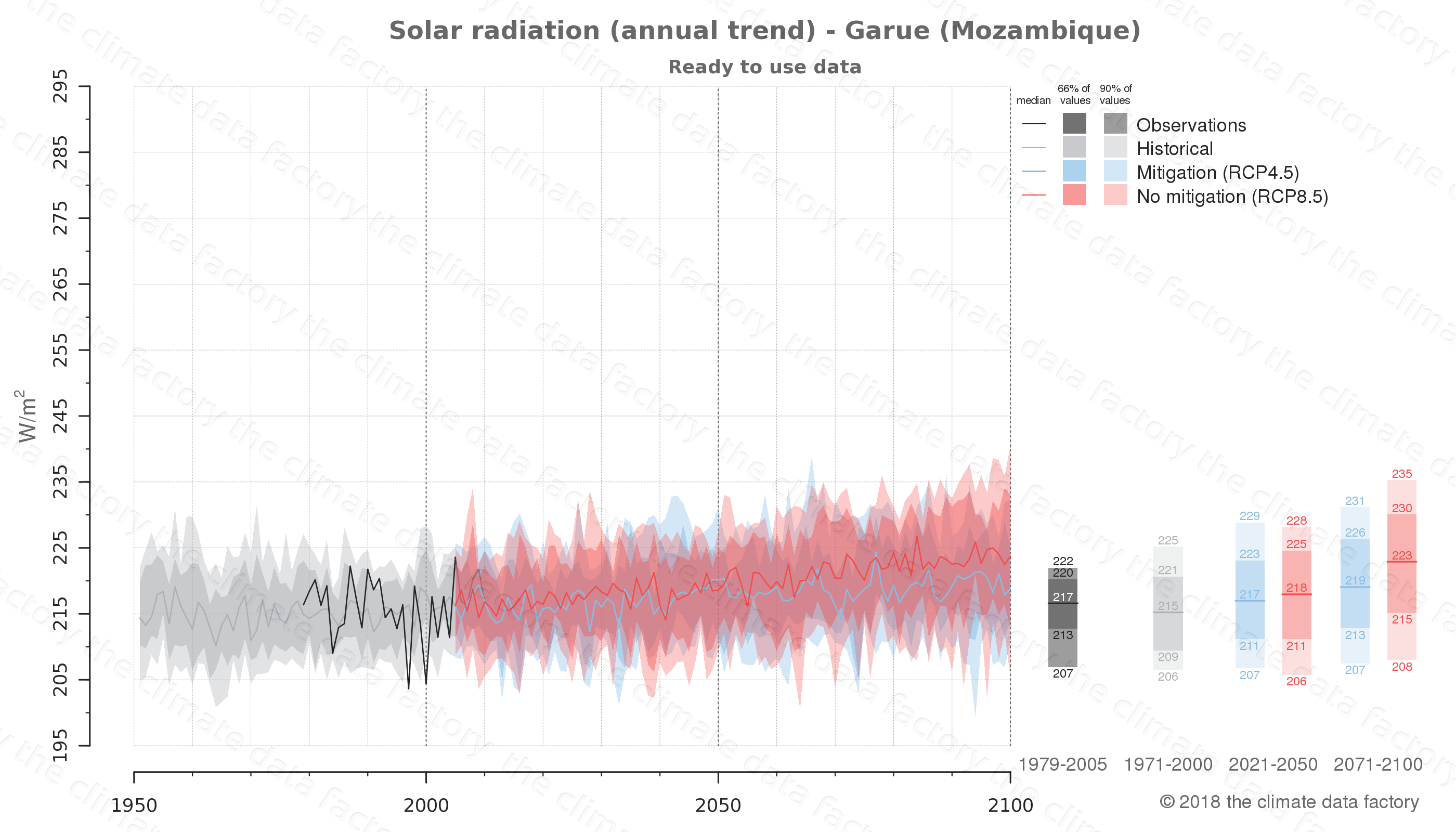 Graphic of projected solar radiation for Garue (Mozambique) under two climate change mitigation policy scenarios (RCP4.5, RCP8.5). Represented climate data are processed (bias-adjusted and quality controlled) data from IPCC models. https://theclimatedatafactory.com