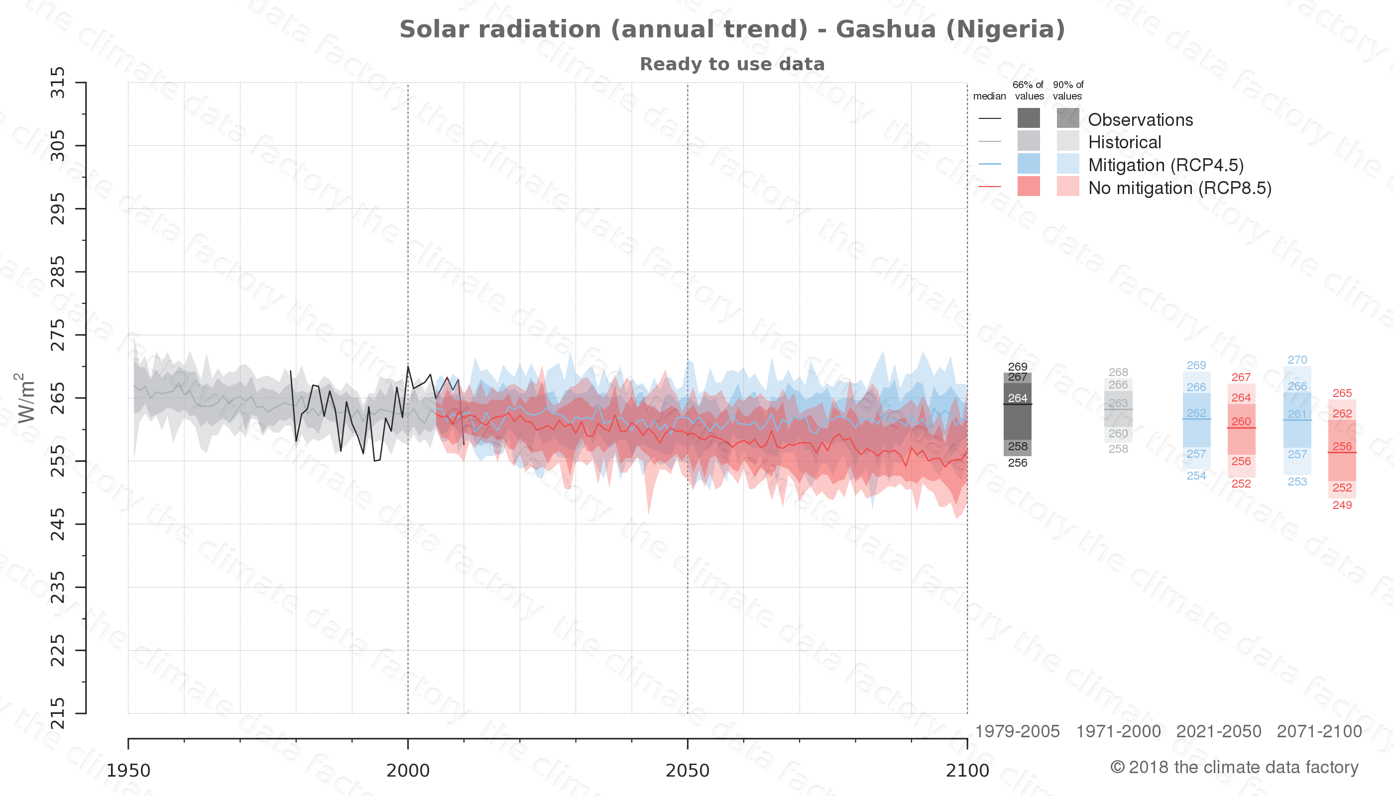 Graphic of projected solar radiation for Gashua (Nigeria) under two climate change mitigation policy scenarios (RCP4.5, RCP8.5). Represented climate data are processed (bias-adjusted and quality controlled) data from IPCC models. https://theclimatedatafactory.com