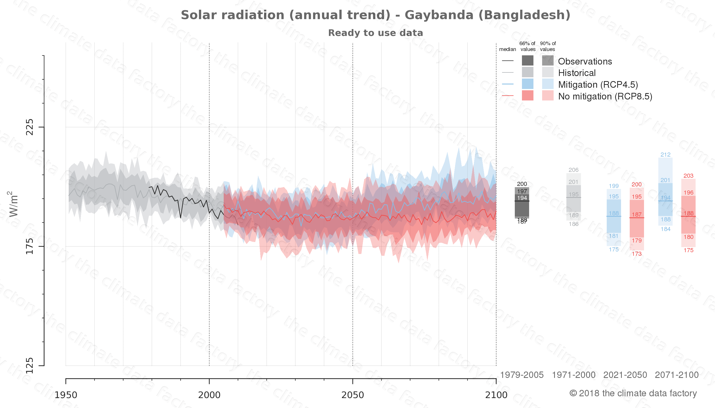 Graphic of projected solar radiation for Gaybanda (Bangladesh) under two climate change mitigation policy scenarios (RCP4.5, RCP8.5). Represented climate data are processed (bias-adjusted and quality controlled) data from IPCC models. https://theclimatedatafactory.com