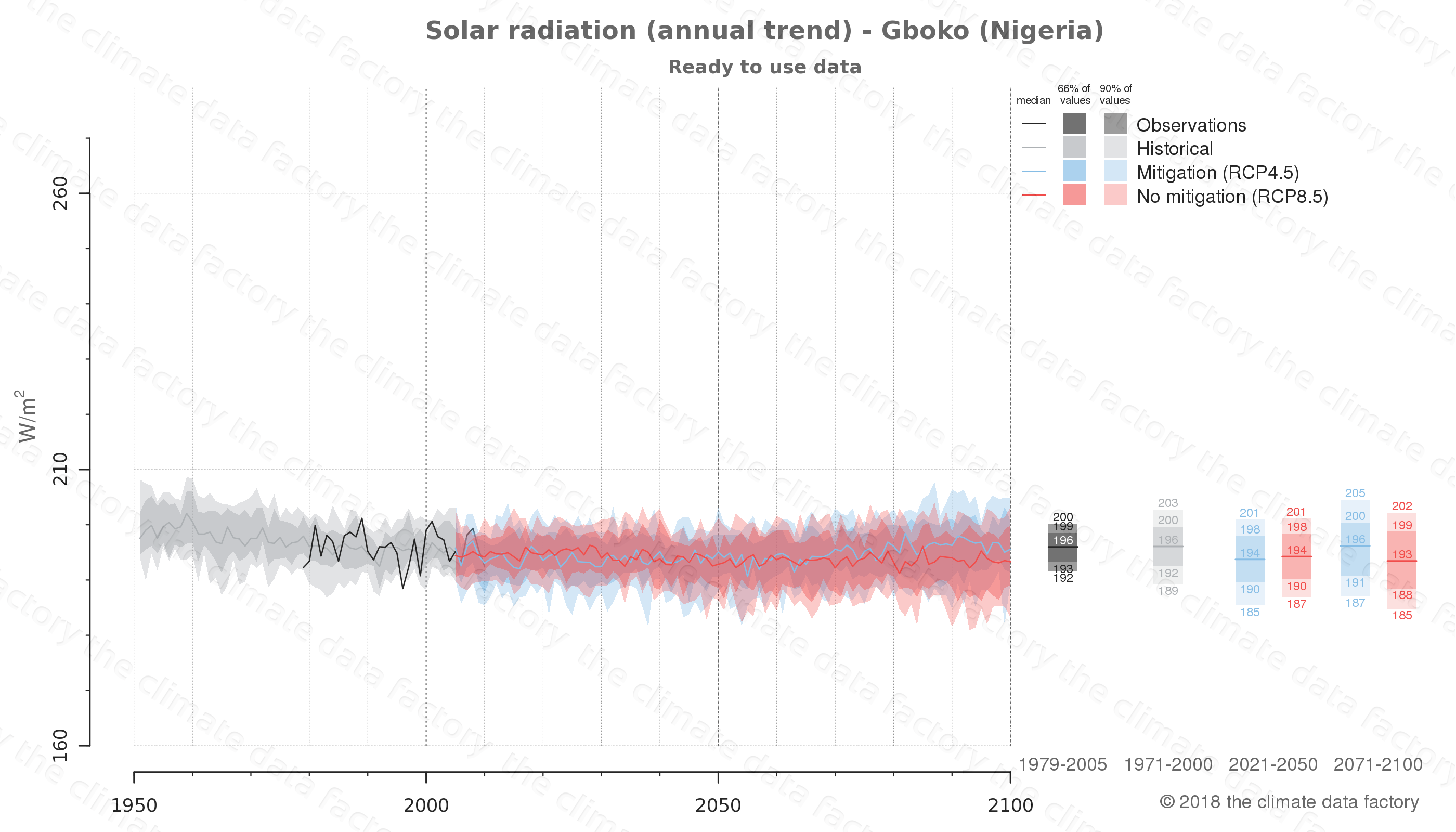 Graphic of projected solar radiation for Gboko (Nigeria) under two climate change mitigation policy scenarios (RCP4.5, RCP8.5). Represented climate data are processed (bias-adjusted and quality controlled) data from IPCC models. https://theclimatedatafactory.com