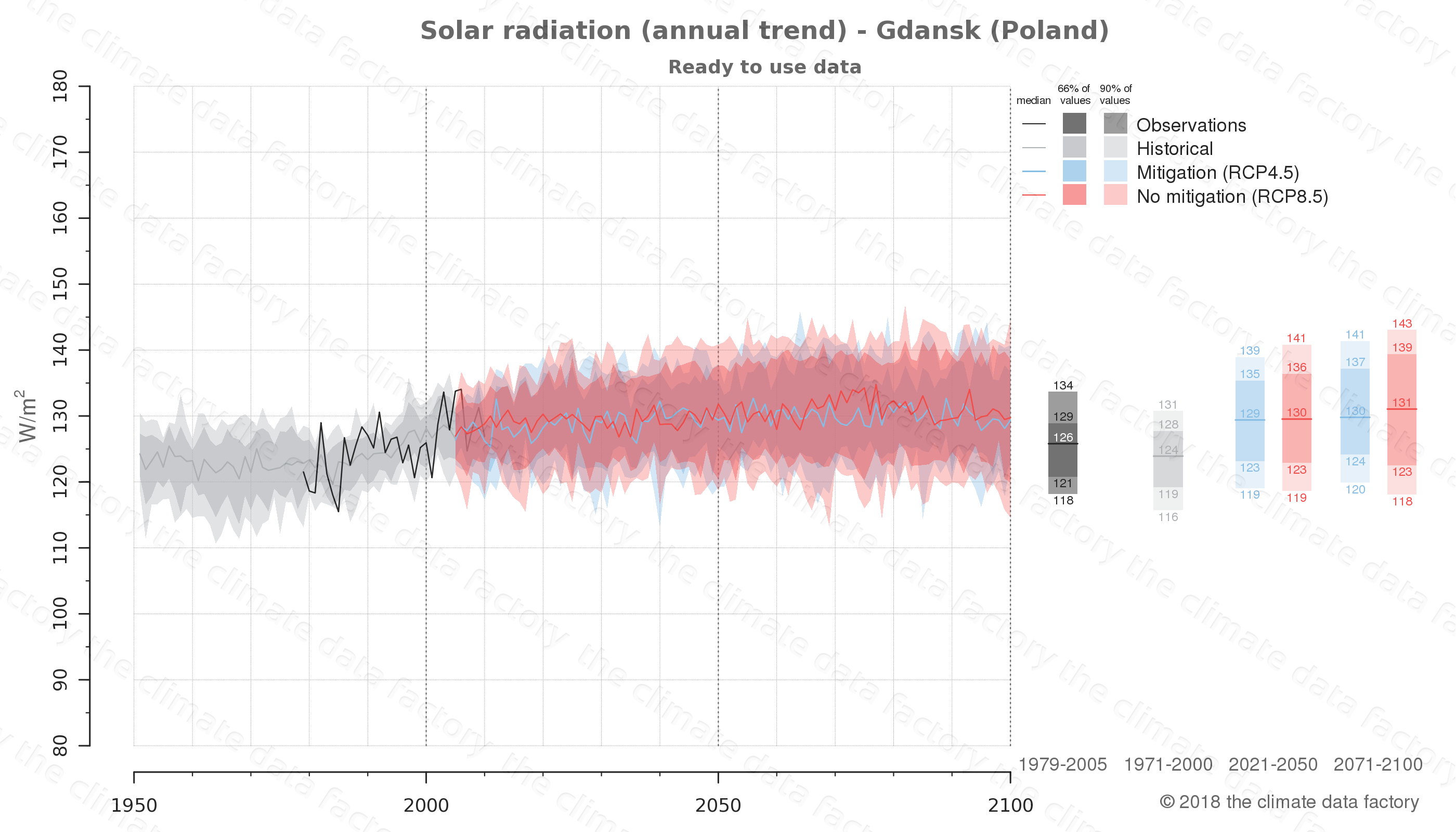 Graphic of projected solar radiation for Gdansk (Poland) under two climate change mitigation policy scenarios (RCP4.5, RCP8.5). Represented climate data are processed (bias-adjusted and quality controlled) data from IPCC models. https://theclimatedatafactory.com