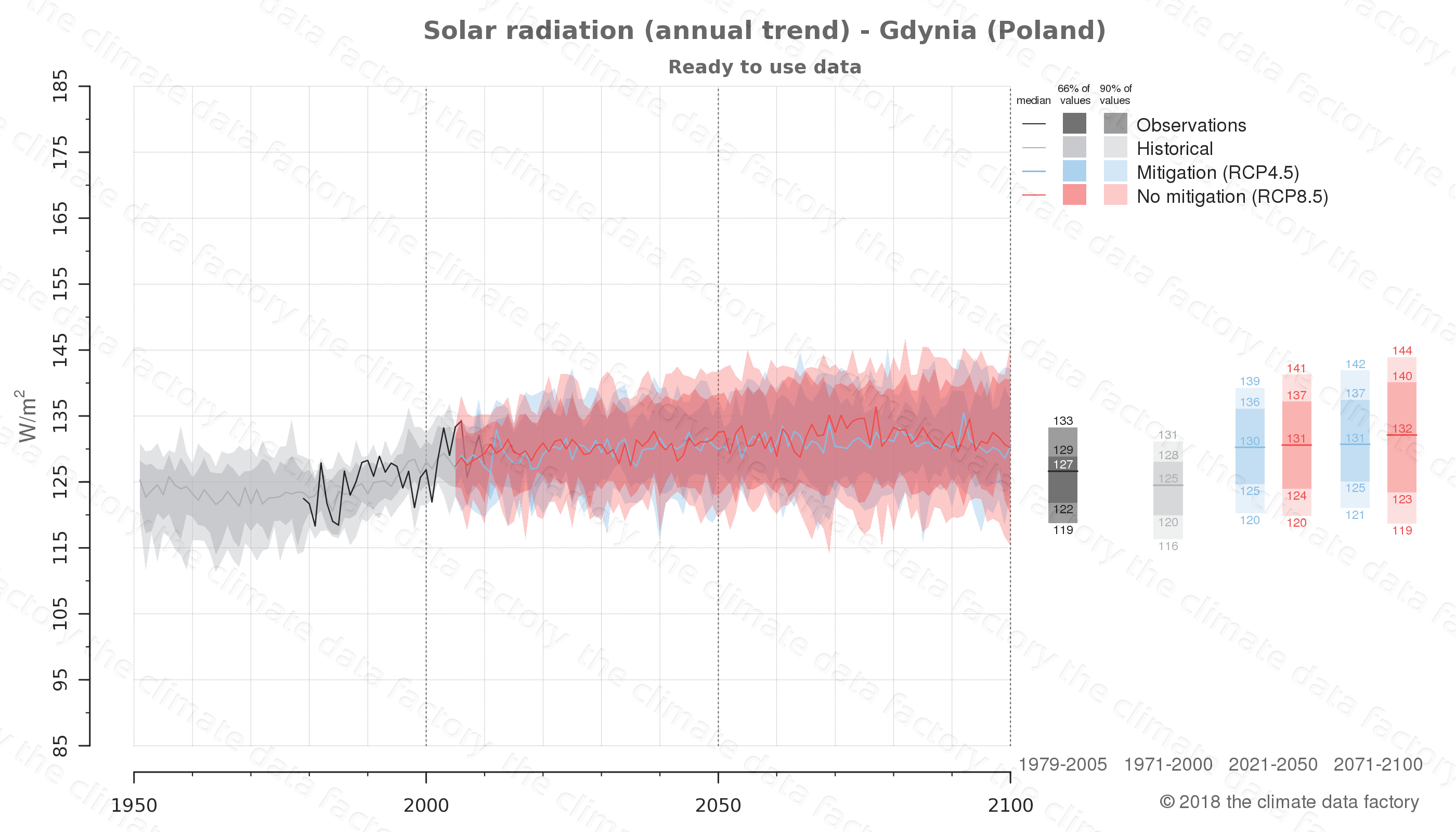 Graphic of projected solar radiation for Gdynia (Poland) under two climate change mitigation policy scenarios (RCP4.5, RCP8.5). Represented climate data are processed (bias-adjusted and quality controlled) data from IPCC models. https://theclimatedatafactory.com