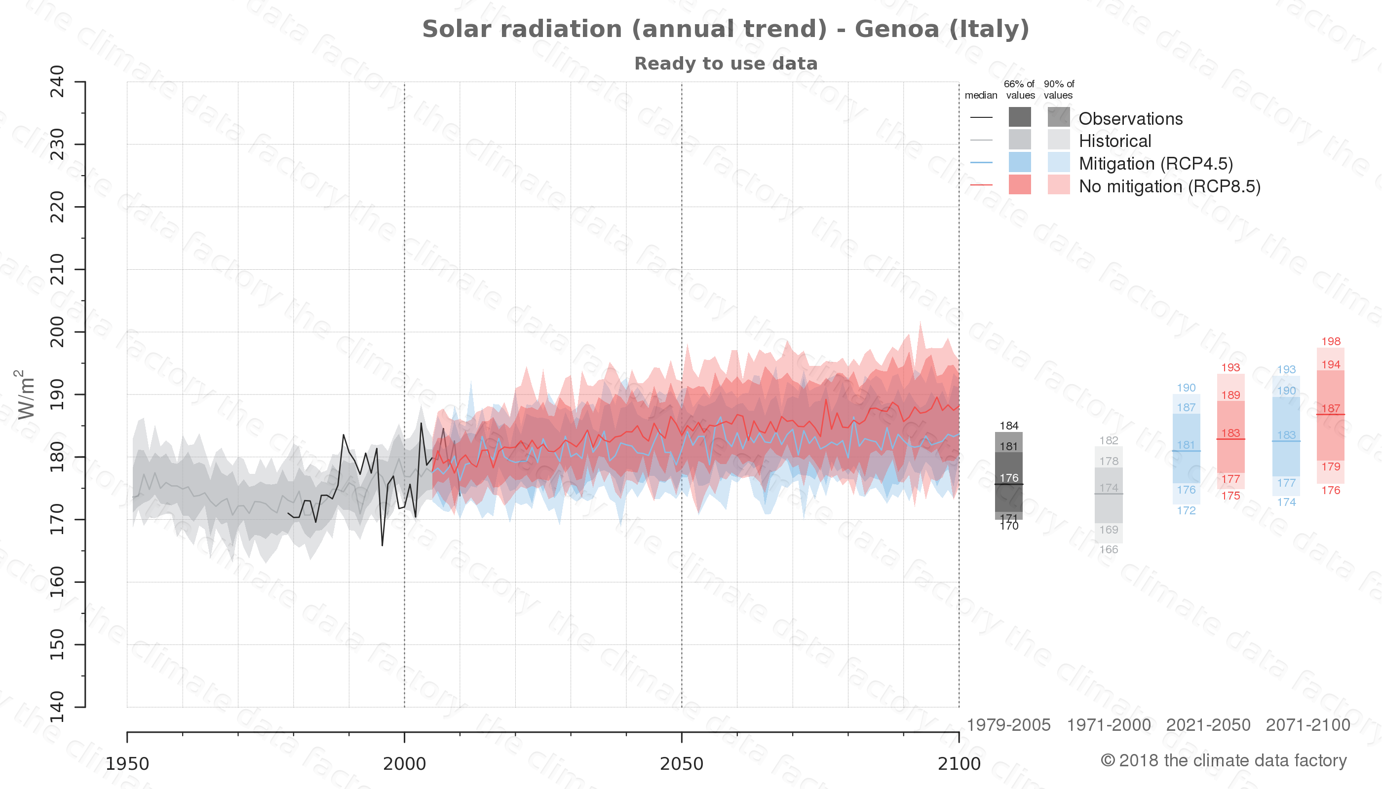 Graphic of projected solar radiation for Genoa (Italy) under two climate change mitigation policy scenarios (RCP4.5, RCP8.5). Represented climate data are processed (bias-adjusted and quality controlled) data from IPCC models. https://theclimatedatafactory.com
