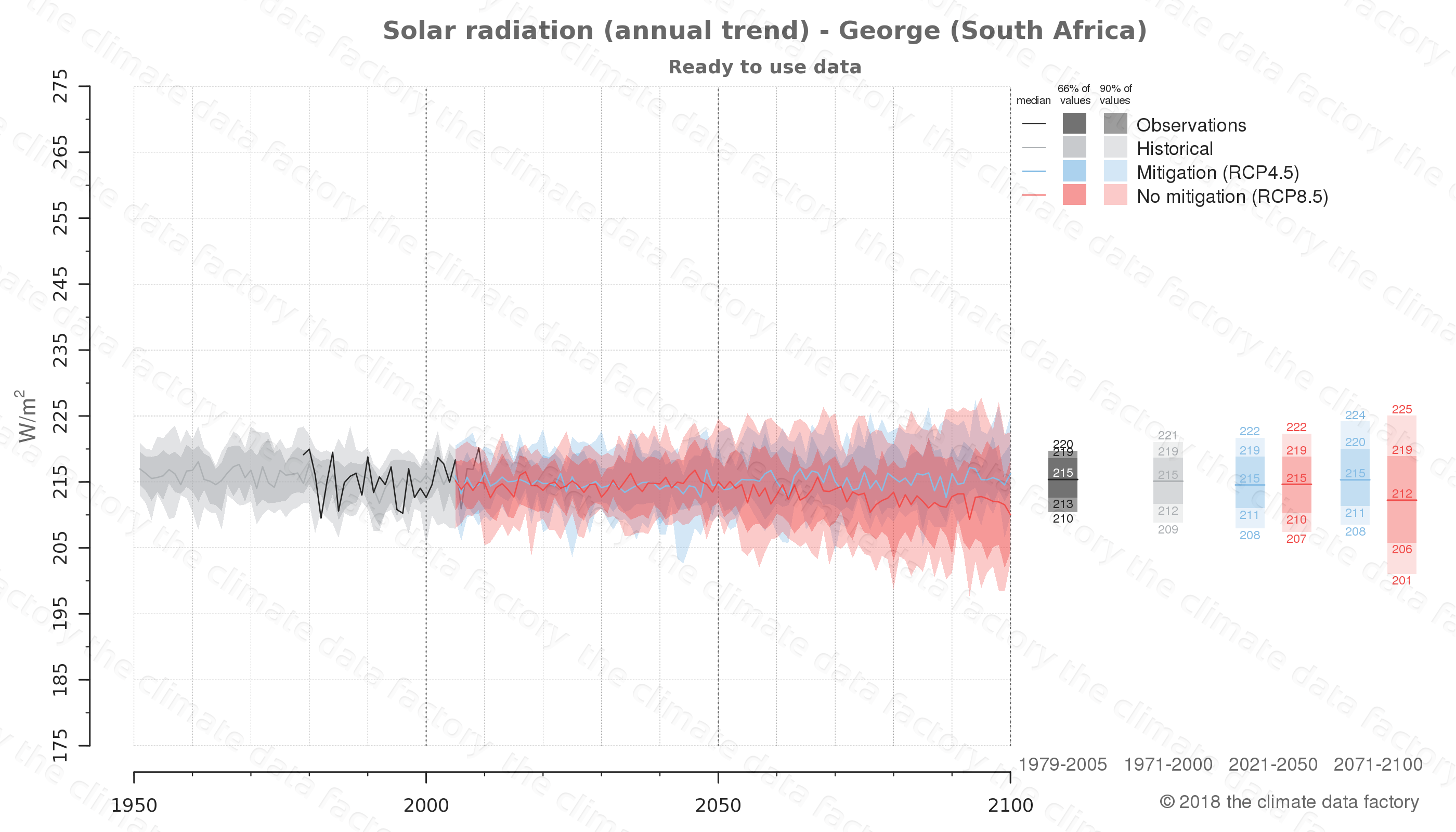 Graphic of projected solar radiation for George (South Africa) under two climate change mitigation policy scenarios (RCP4.5, RCP8.5). Represented climate data are processed (bias-adjusted and quality controlled) data from IPCC models. https://theclimatedatafactory.com