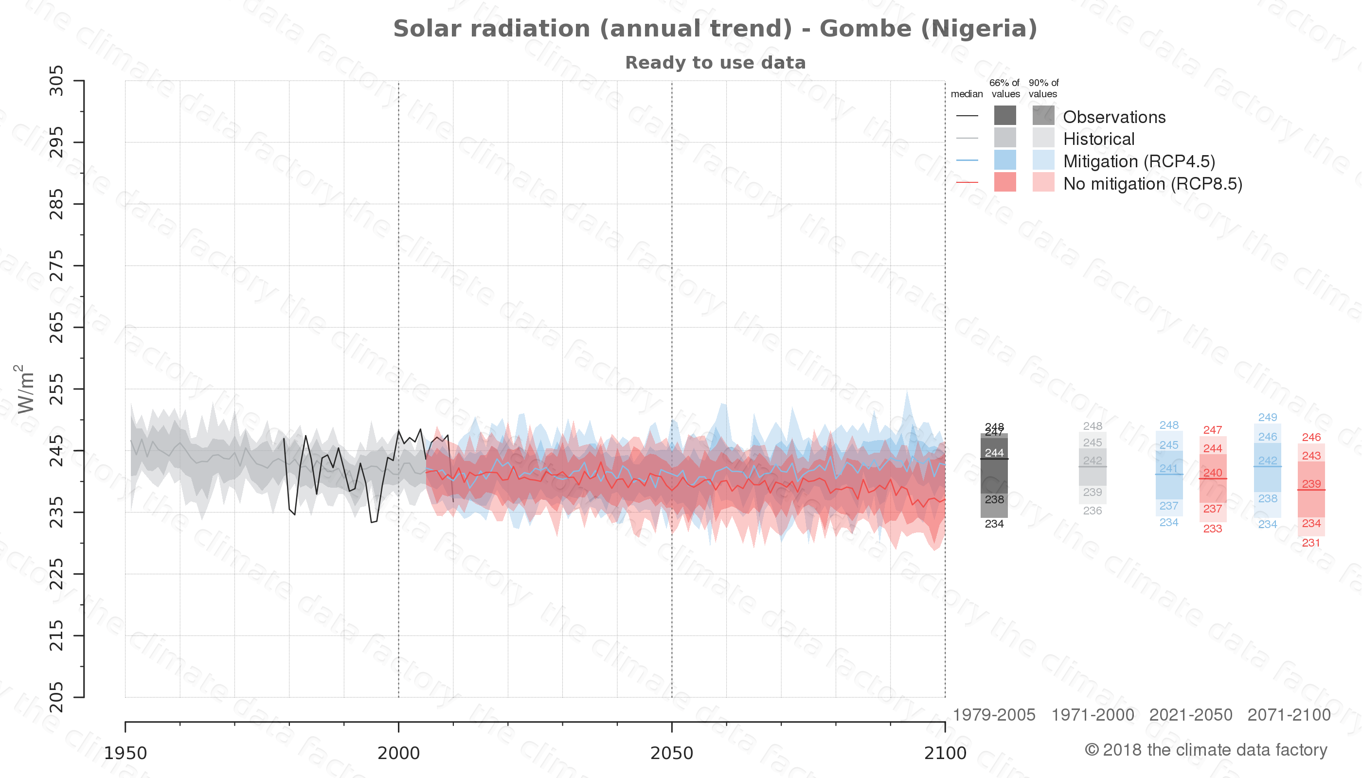 Graphic of projected solar radiation for Gombe (Nigeria) under two climate change mitigation policy scenarios (RCP4.5, RCP8.5). Represented climate data are processed (bias-adjusted and quality controlled) data from IPCC models. https://theclimatedatafactory.com