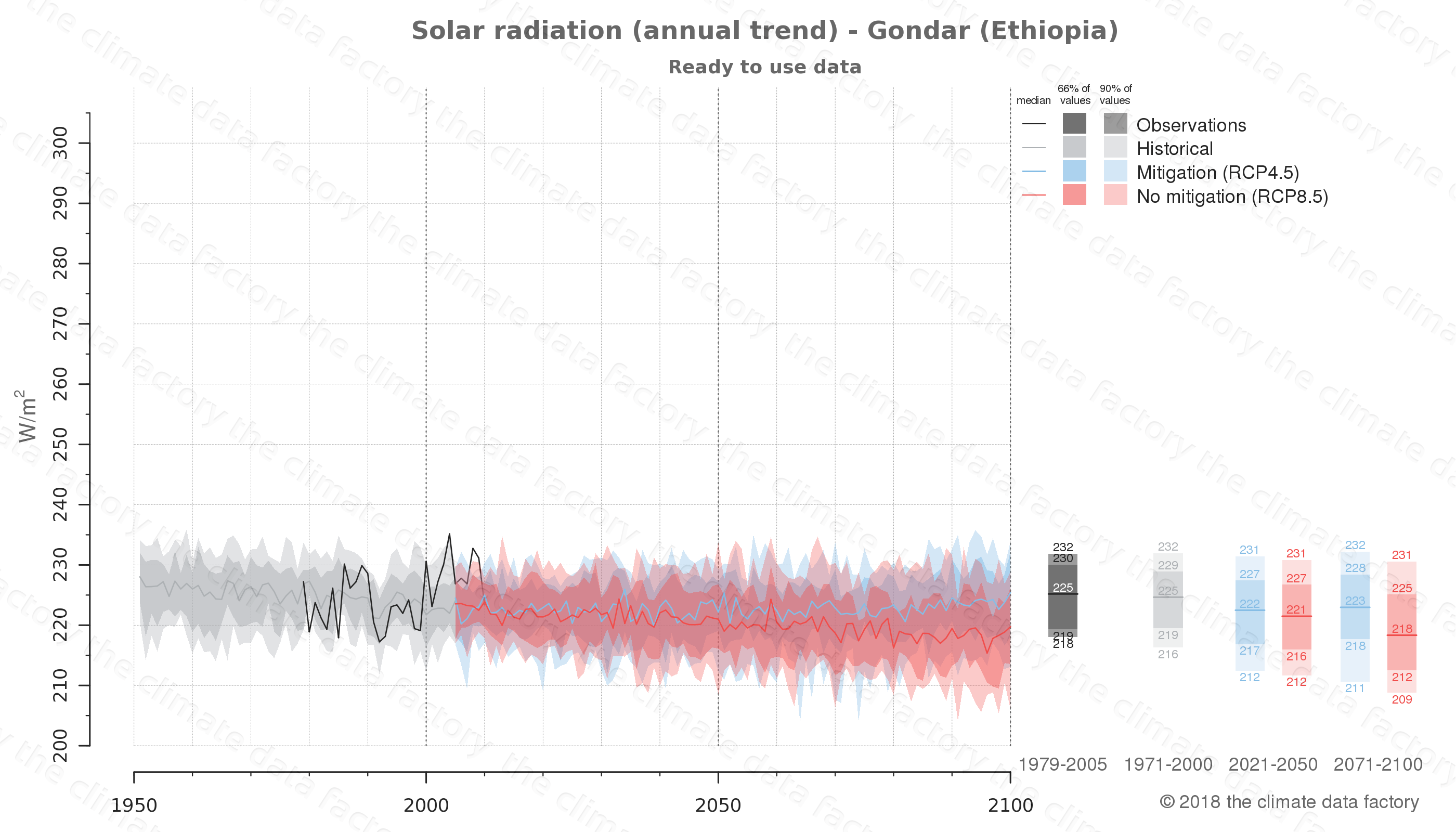 Graphic of projected solar radiation for Gondar (Ethiopia) under two climate change mitigation policy scenarios (RCP4.5, RCP8.5). Represented climate data are processed (bias-adjusted and quality controlled) data from IPCC models. https://theclimatedatafactory.com
