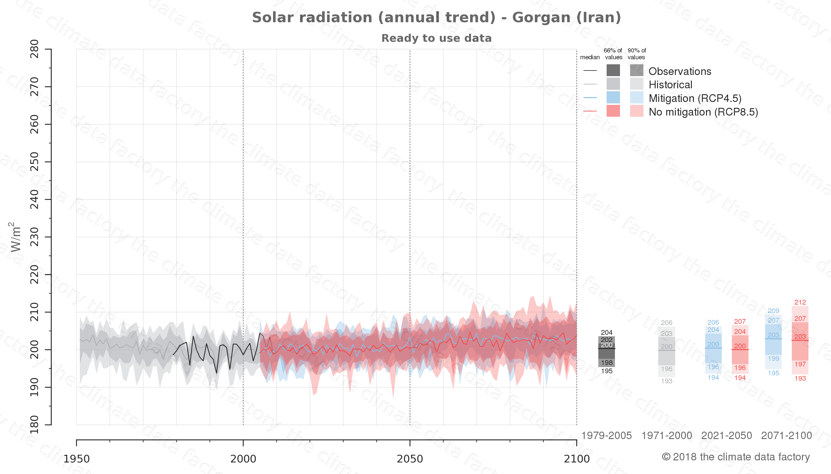 Graphic of projected solar radiation for Gorgan (Iran) under two climate change mitigation policy scenarios (RCP4.5, RCP8.5). Represented climate data are processed (bias-adjusted and quality controlled) data from IPCC models. https://theclimatedatafactory.com