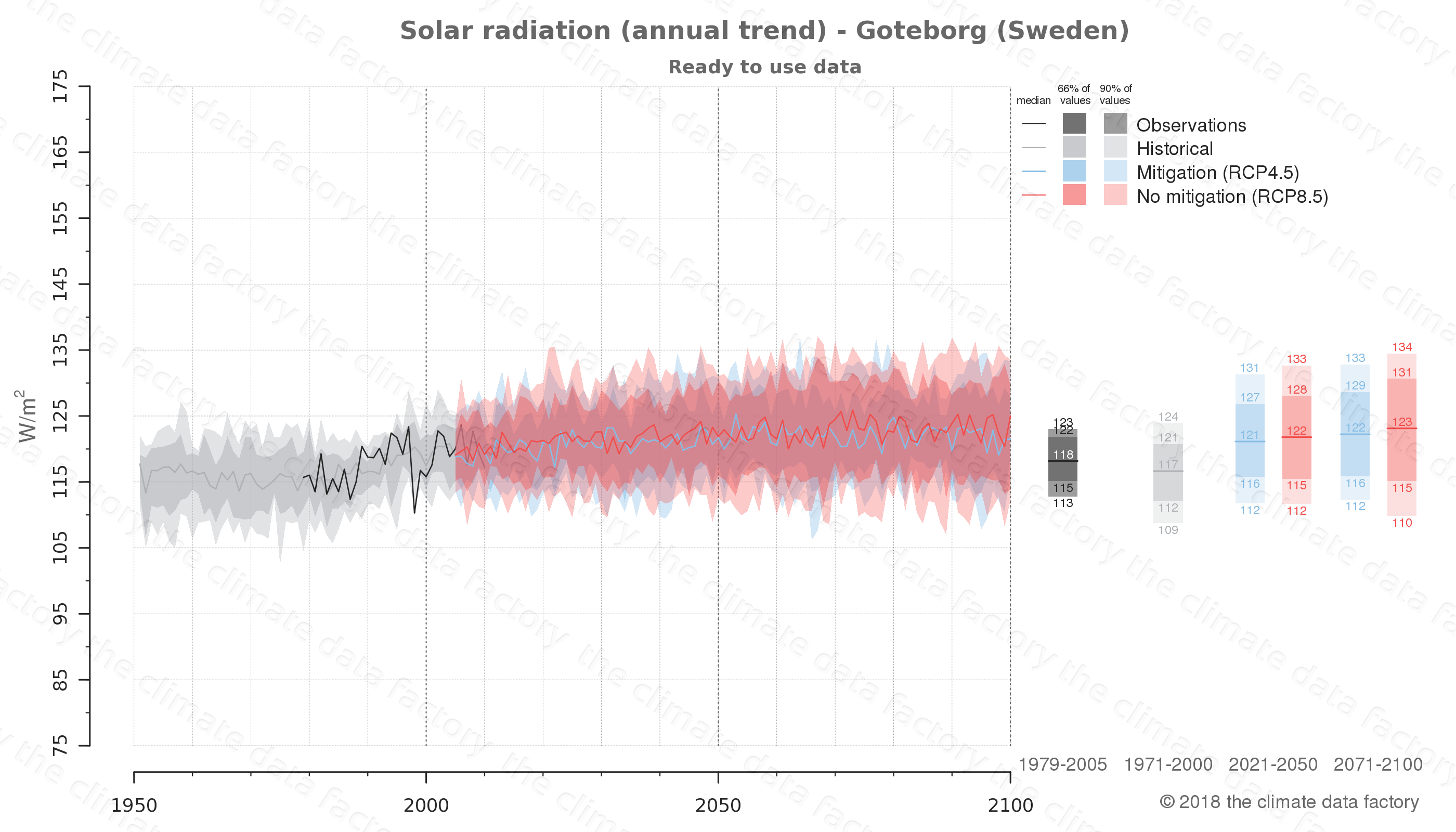 Graphic of projected solar radiation for Goteborg (Sweden) under two climate change mitigation policy scenarios (RCP4.5, RCP8.5). Represented climate data are processed (bias-adjusted and quality controlled) data from IPCC models. https://theclimatedatafactory.com