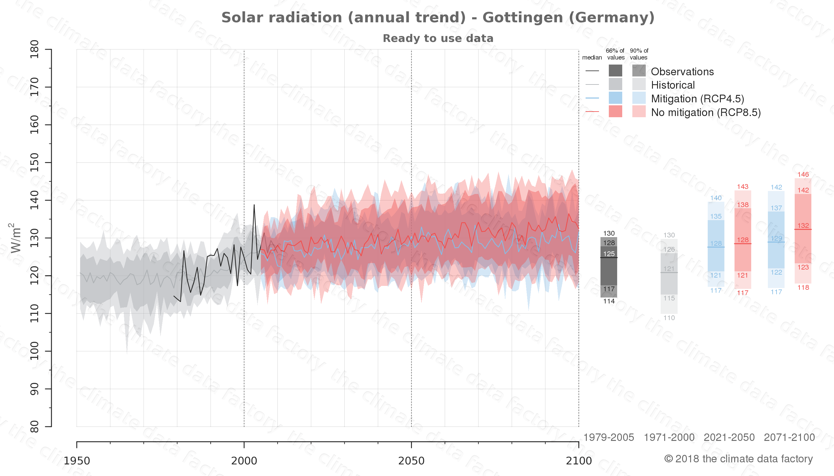 Graphic of projected solar radiation for Gottingen (Germany) under two climate change mitigation policy scenarios (RCP4.5, RCP8.5). Represented climate data are processed (bias-adjusted and quality controlled) data from IPCC models. https://theclimatedatafactory.com