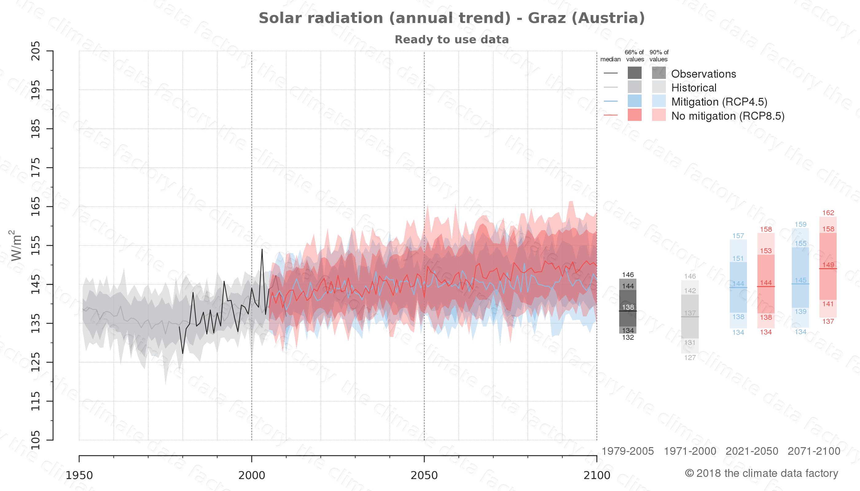 Graphic of projected solar radiation for Graz (Austria) under two climate change mitigation policy scenarios (RCP4.5, RCP8.5). Represented climate data are processed (bias-adjusted and quality controlled) data from IPCC models. https://theclimatedatafactory.com