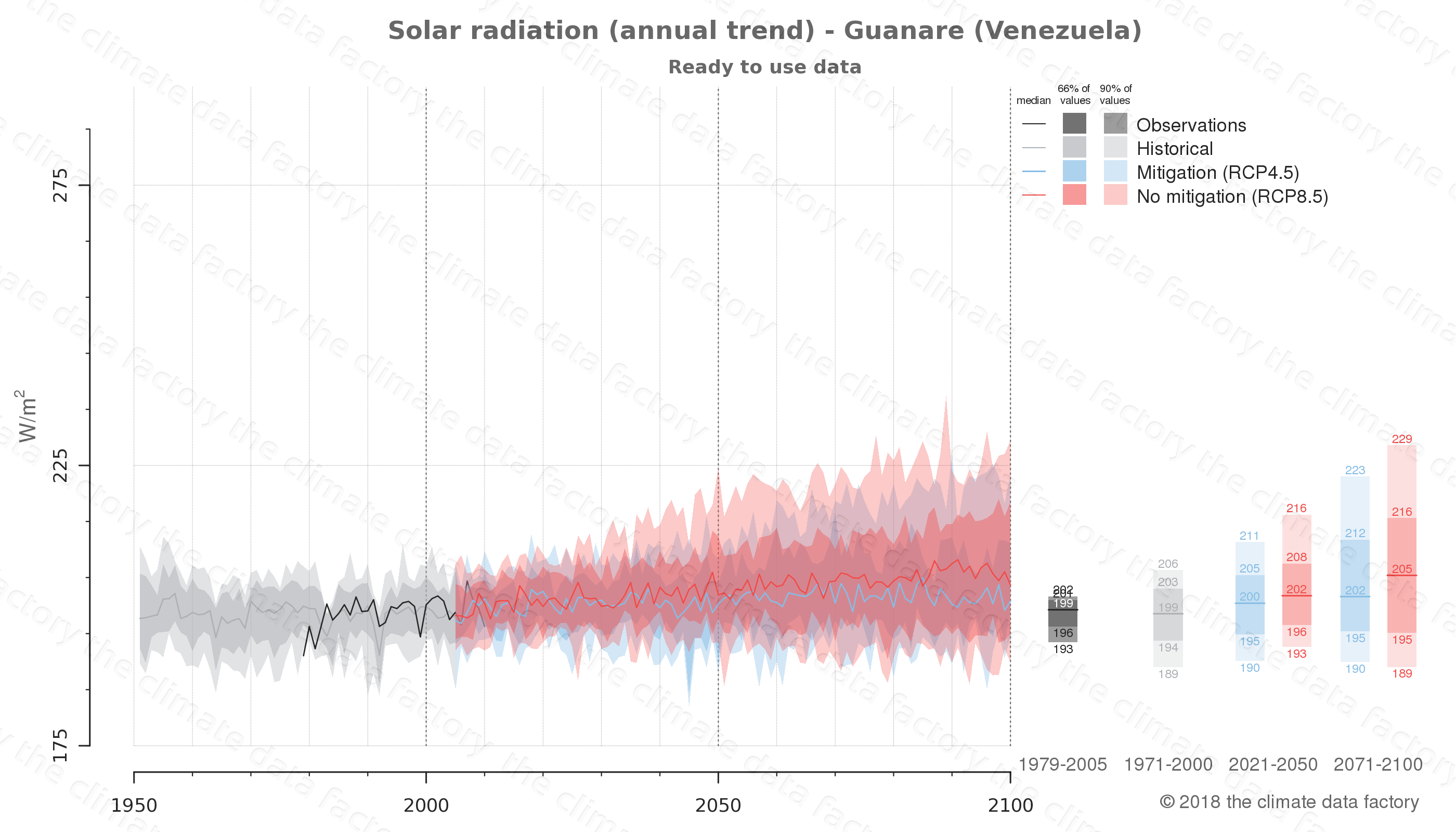 Graphic of projected solar radiation for Guanare (Venezuela) under two climate change mitigation policy scenarios (RCP4.5, RCP8.5). Represented climate data are processed (bias-adjusted and quality controlled) data from IPCC models. https://theclimatedatafactory.com