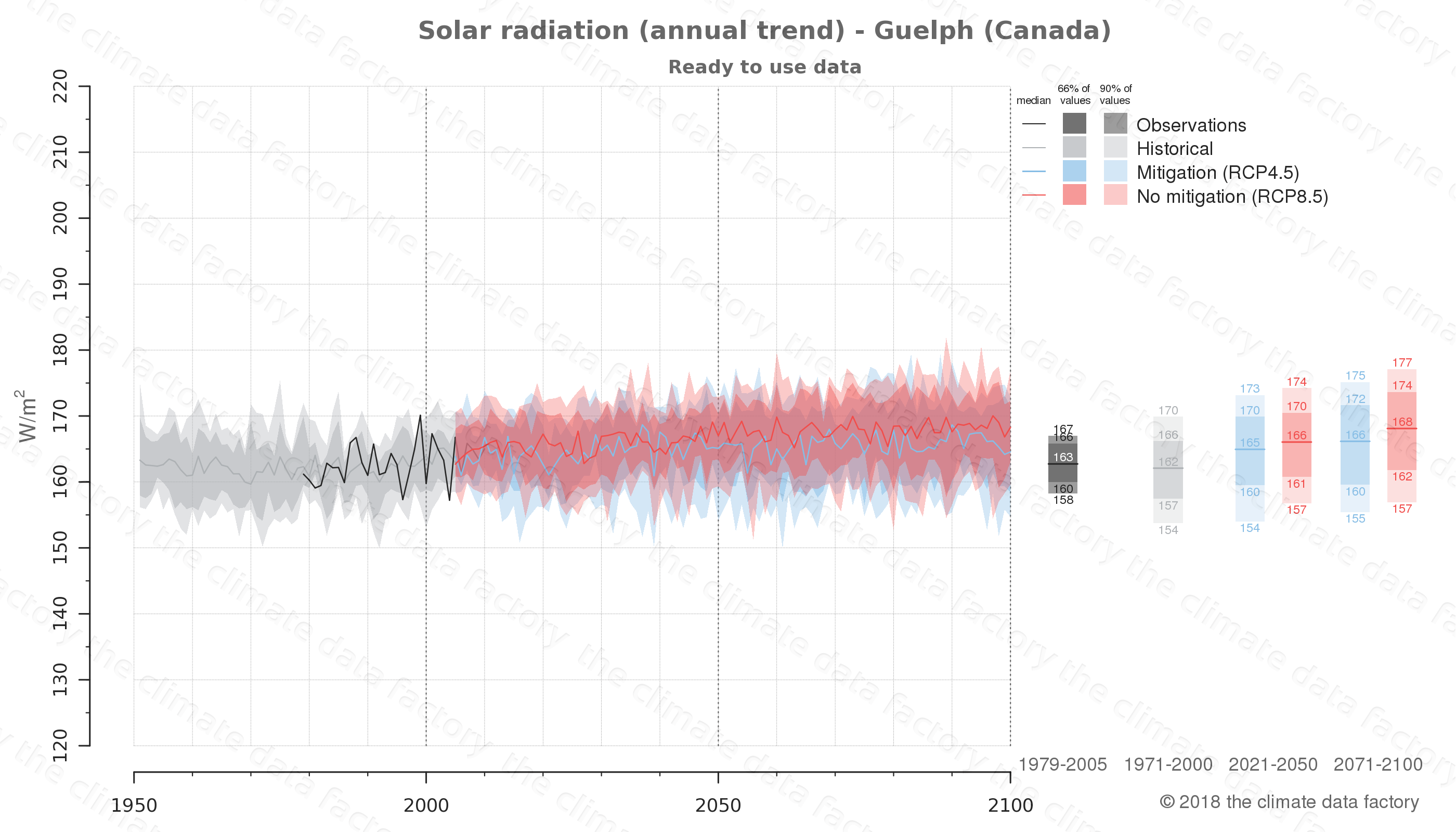 Graphic of projected solar radiation for Guelph (Canada) under two climate change mitigation policy scenarios (RCP4.5, RCP8.5). Represented climate data are processed (bias-adjusted and quality controlled) data from IPCC models. https://theclimatedatafactory.com