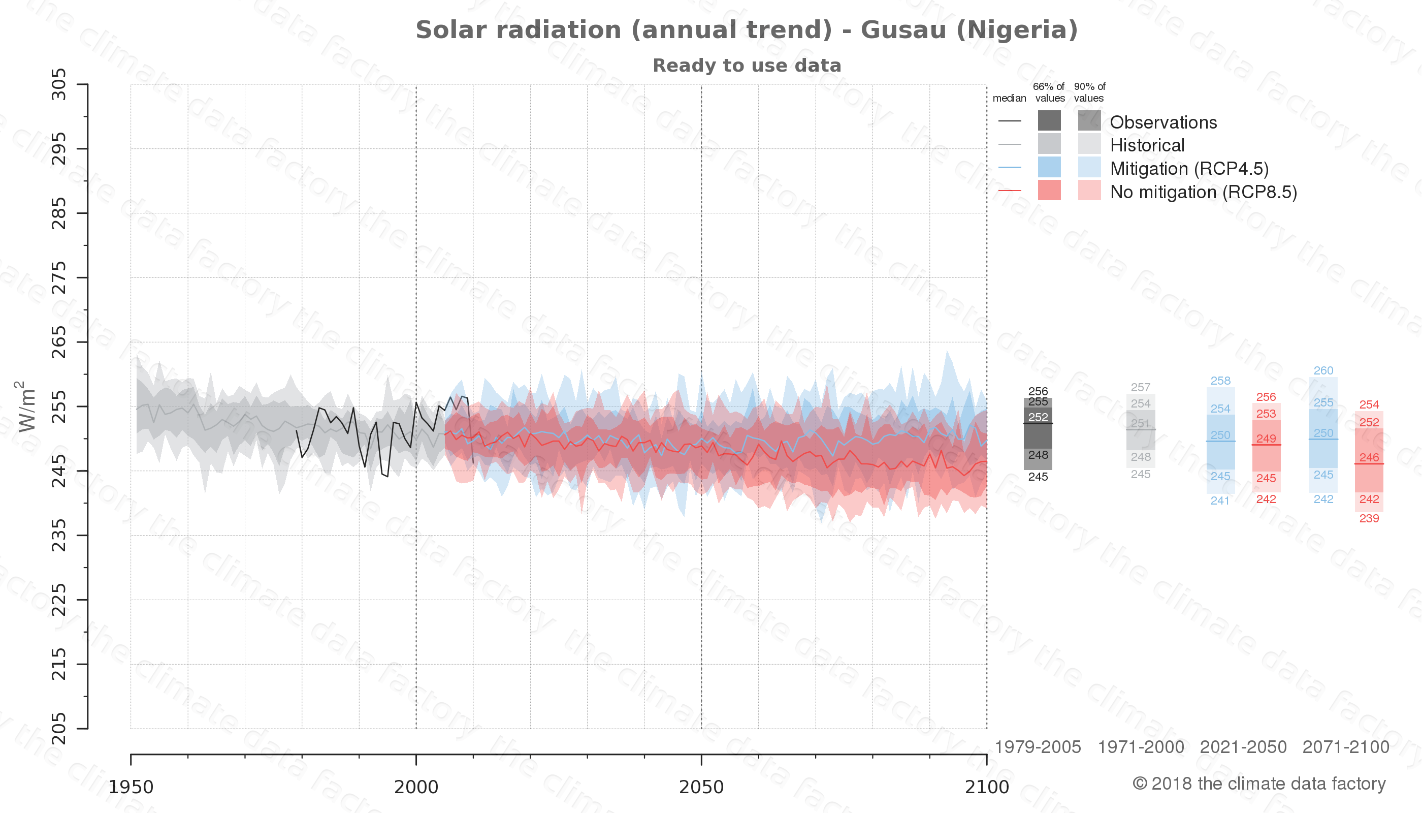 Graphic of projected solar radiation for Gusau (Nigeria) under two climate change mitigation policy scenarios (RCP4.5, RCP8.5). Represented climate data are processed (bias-adjusted and quality controlled) data from IPCC models. https://theclimatedatafactory.com