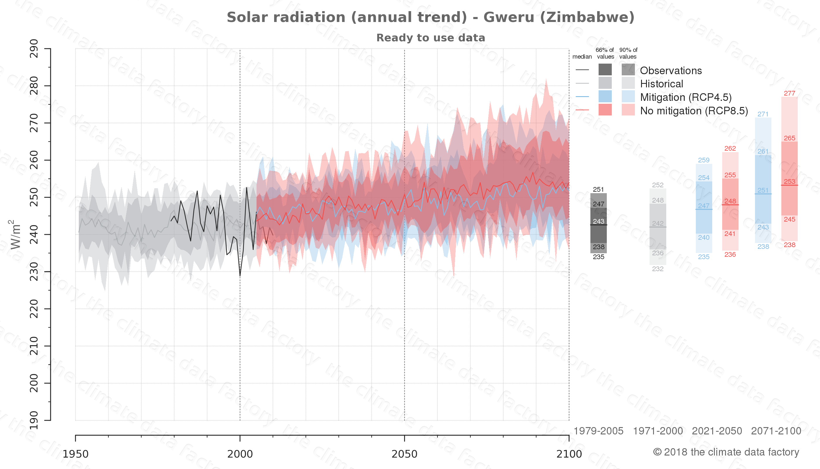 Graphic of projected solar radiation for Gweru (Zimbabwe) under two climate change mitigation policy scenarios (RCP4.5, RCP8.5). Represented climate data are processed (bias-adjusted and quality controlled) data from IPCC models. https://theclimatedatafactory.com