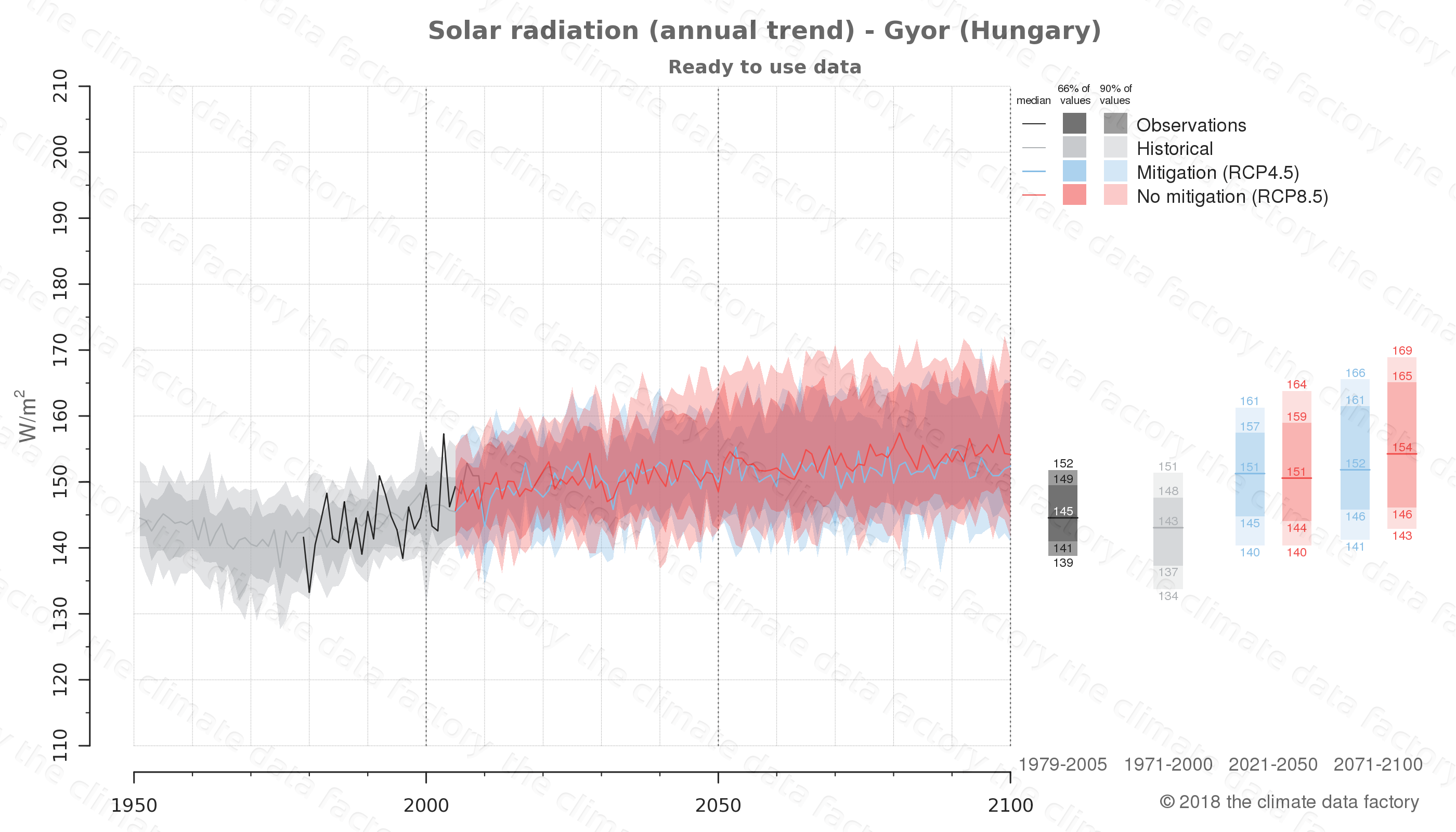 Graphic of projected solar radiation for Gyor (Hungary) under two climate change mitigation policy scenarios (RCP4.5, RCP8.5). Represented climate data are processed (bias-adjusted and quality controlled) data from IPCC models. https://theclimatedatafactory.com